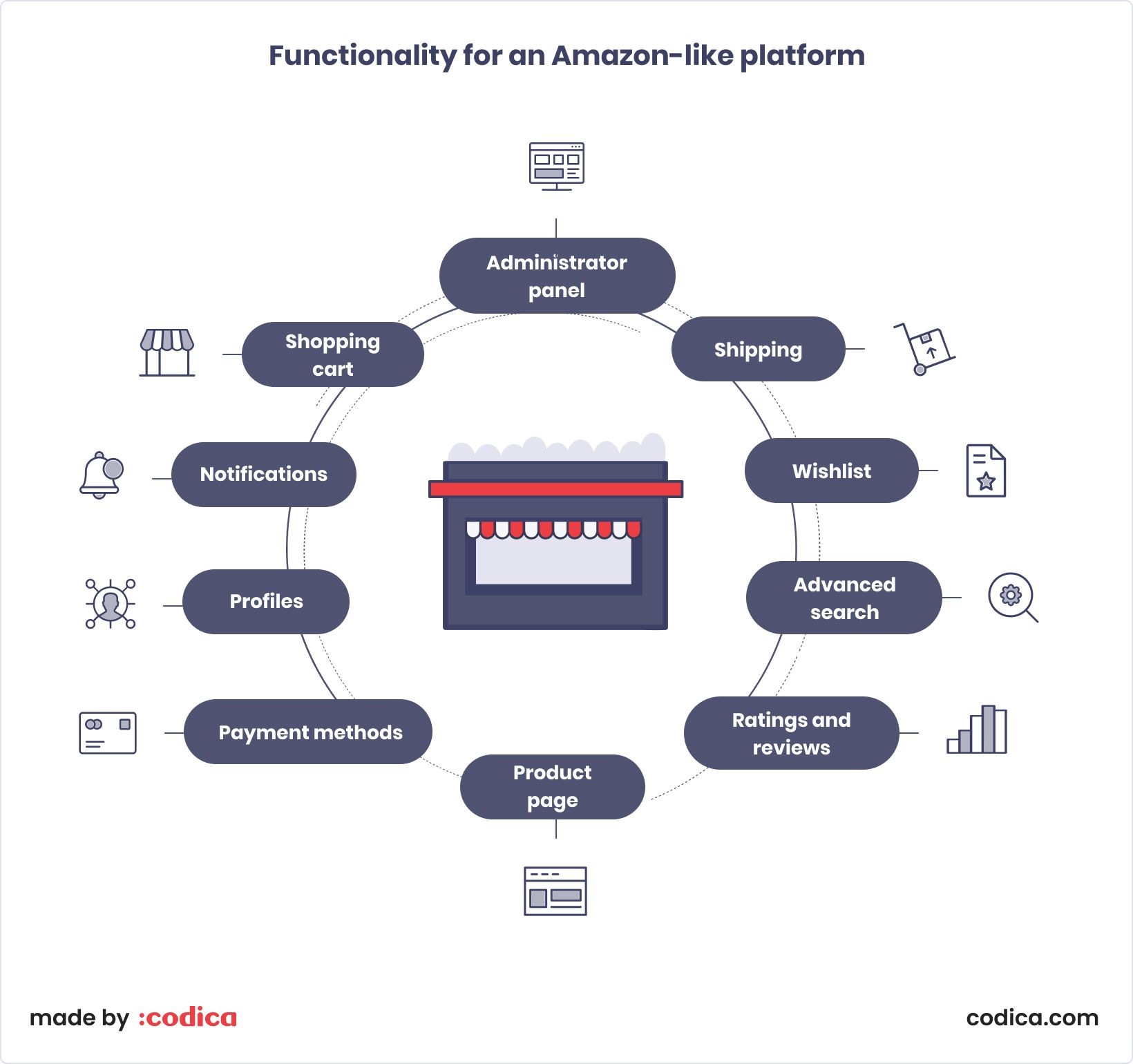Functionality for an Amazon-like platform | Codica