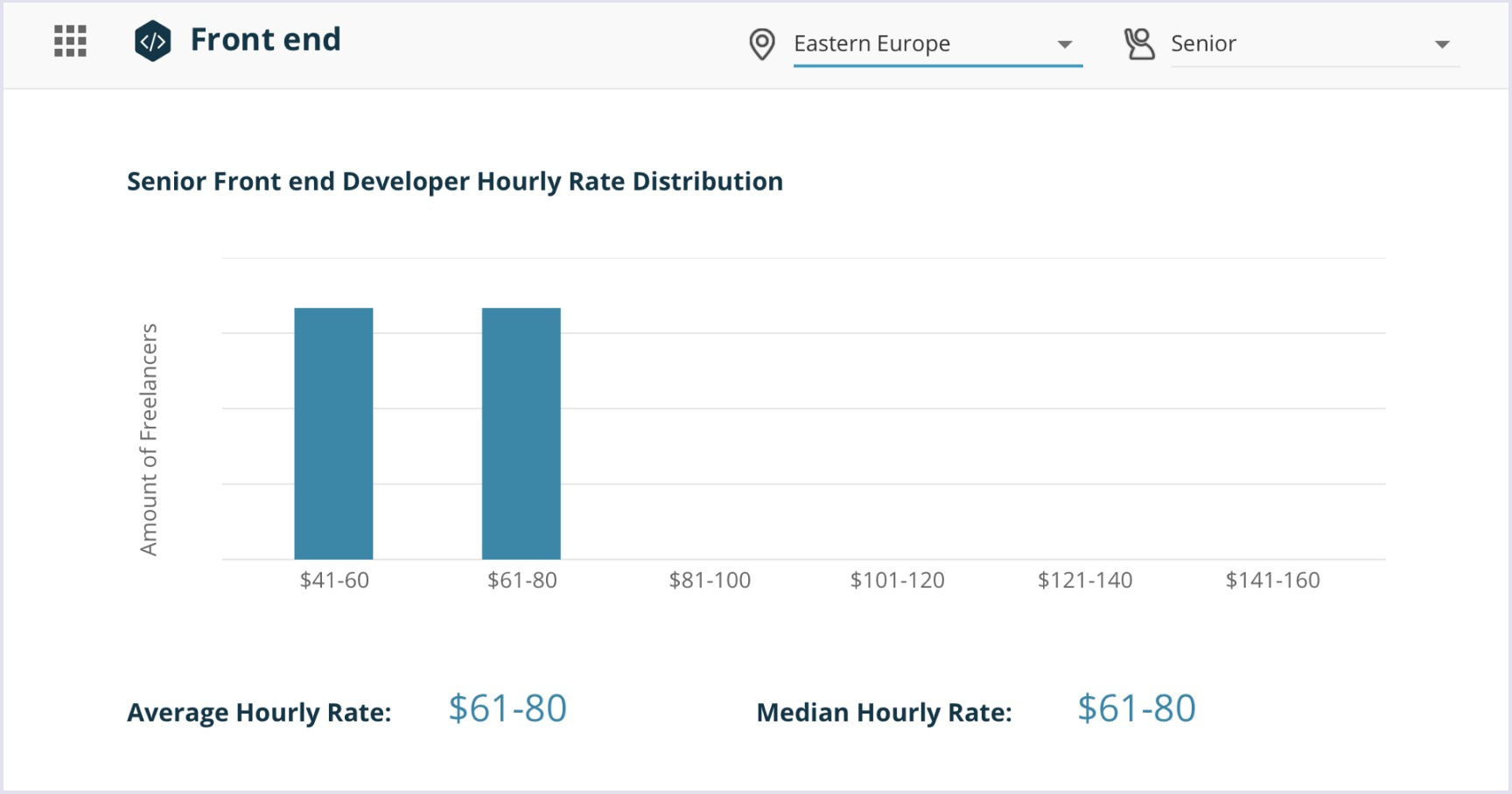 Senior front end developer hourly rate distribution in Eastern Europe