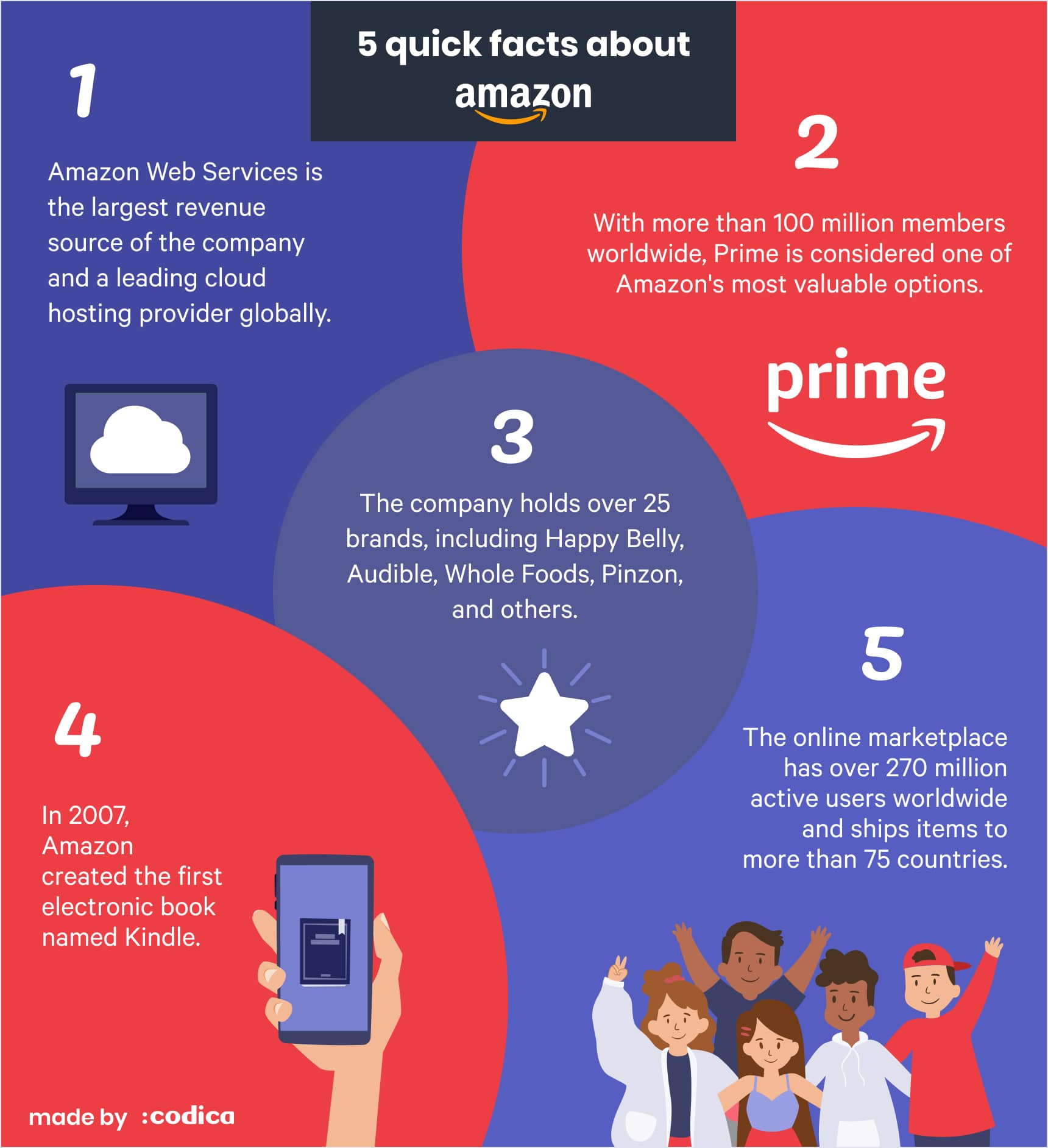 5 facts about Amazon | Codica