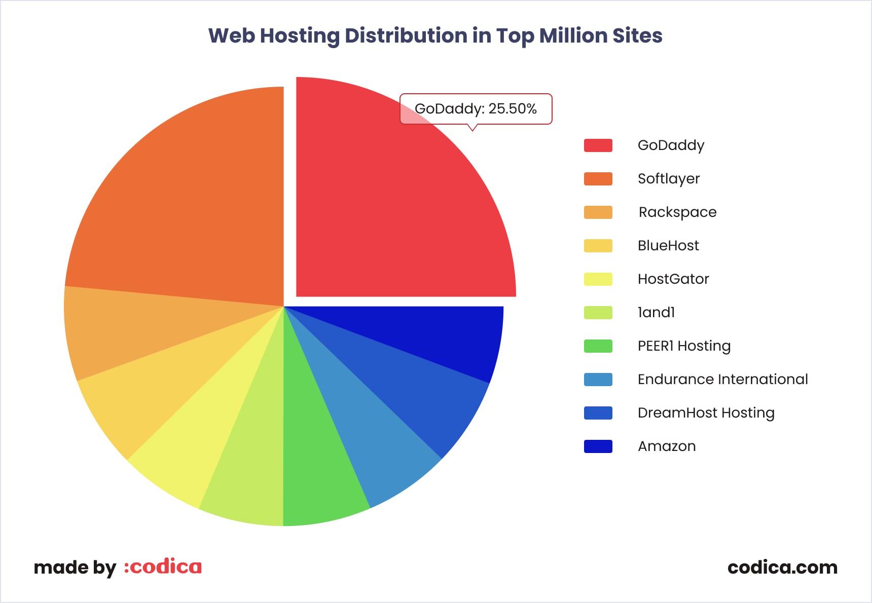 Top web hosting service providers' distribution