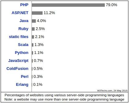 Statistics: usage of server-side programming languages for websites