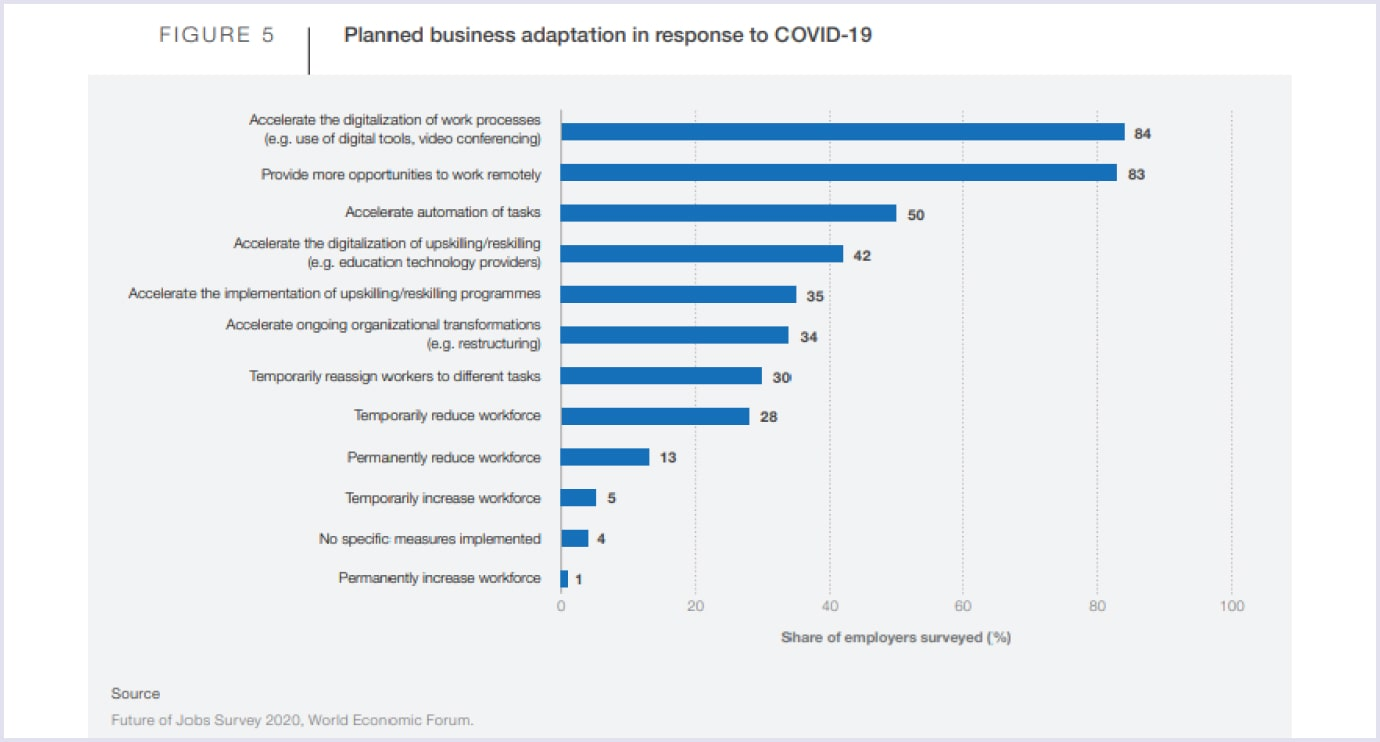 Planned business adaptation in response to Covid-19