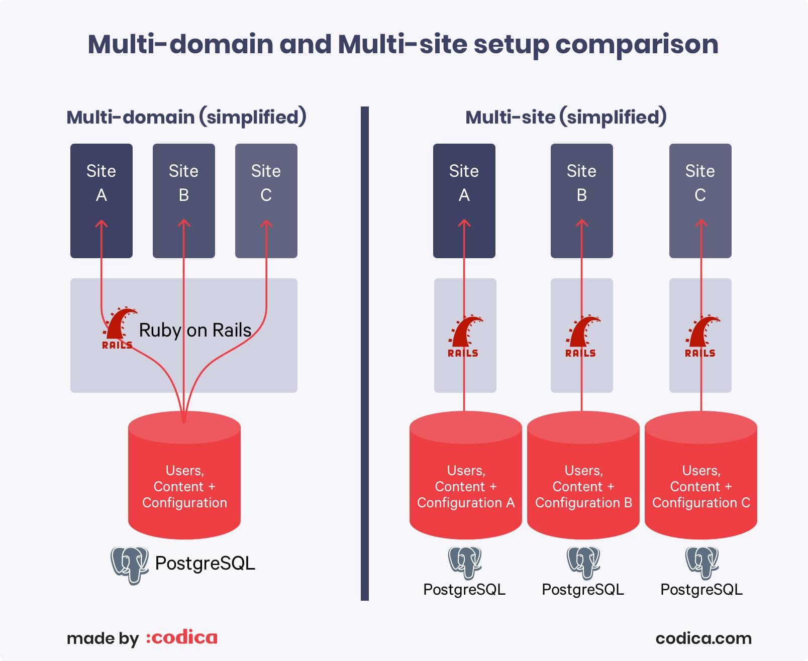 Multi-domain vs multi-site setup for Rails | Codica