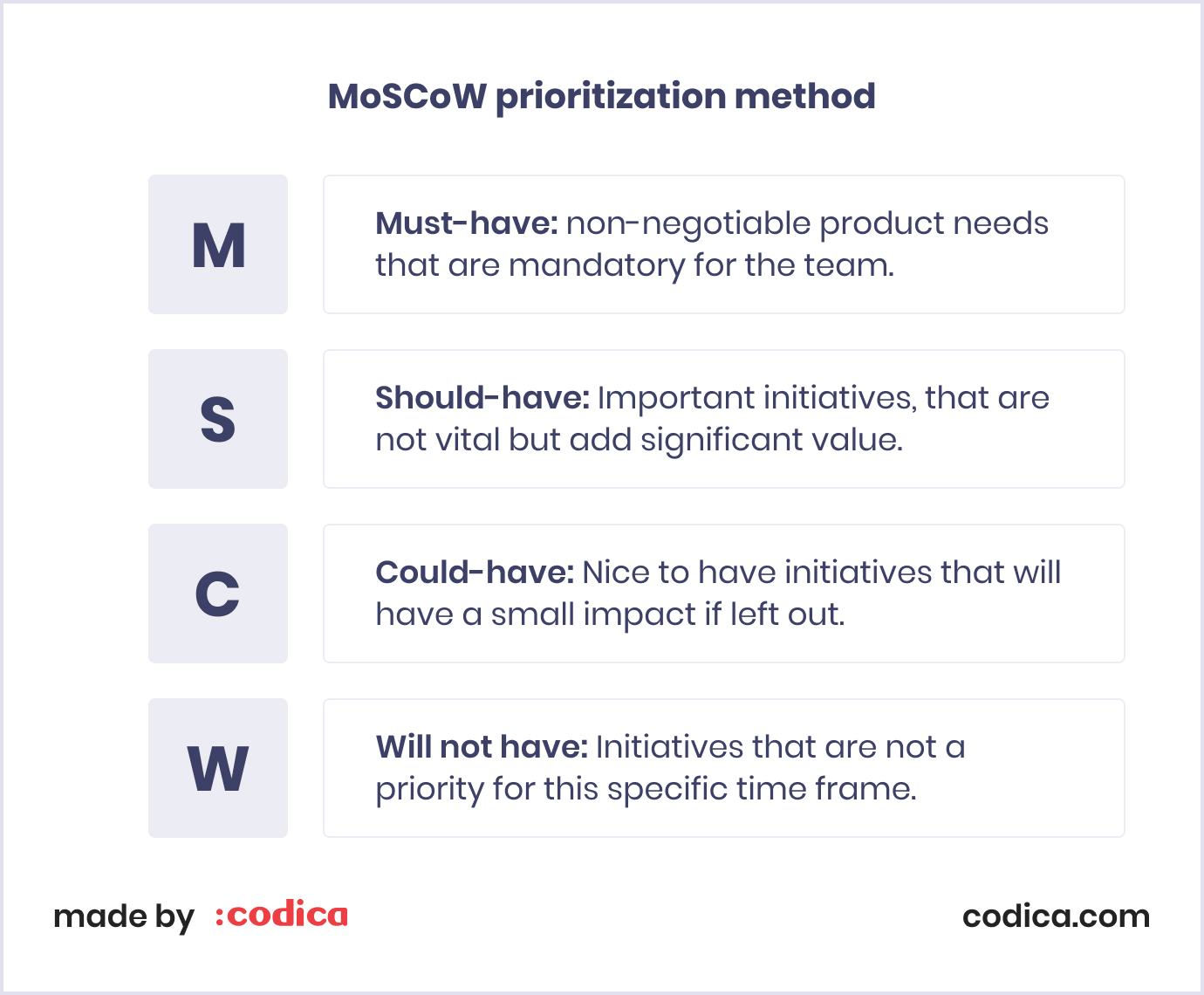 MoSCoW prioritization method to select functionality for SaaS MVP