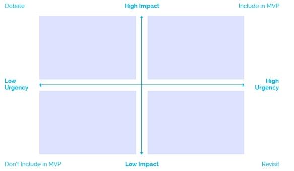 How to launch a marketplace using MVP prioritization matrix | Codica