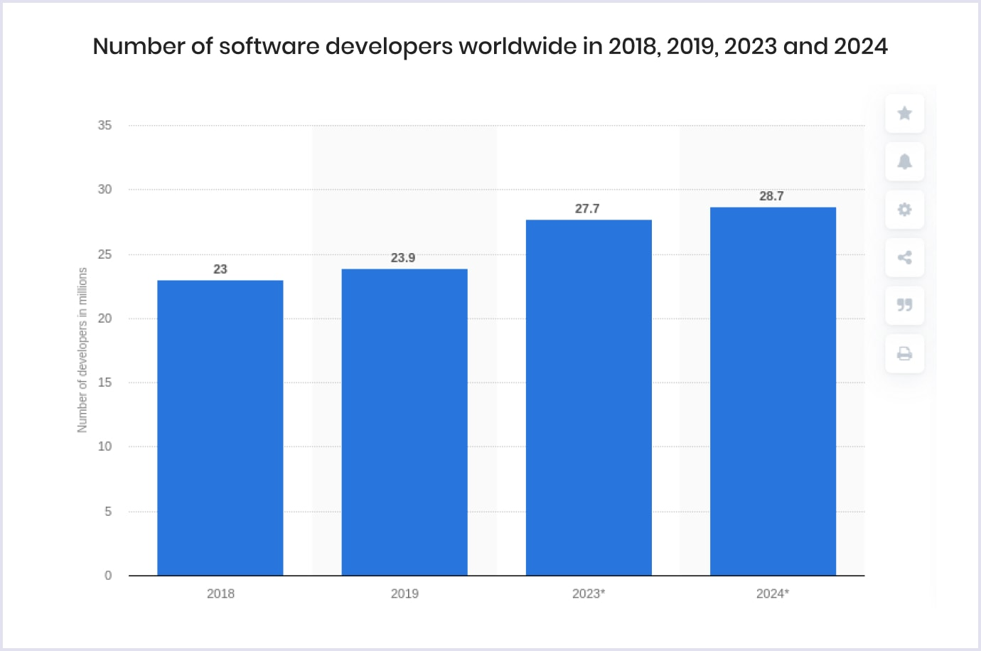 Number of software developers from 2018 to 2024