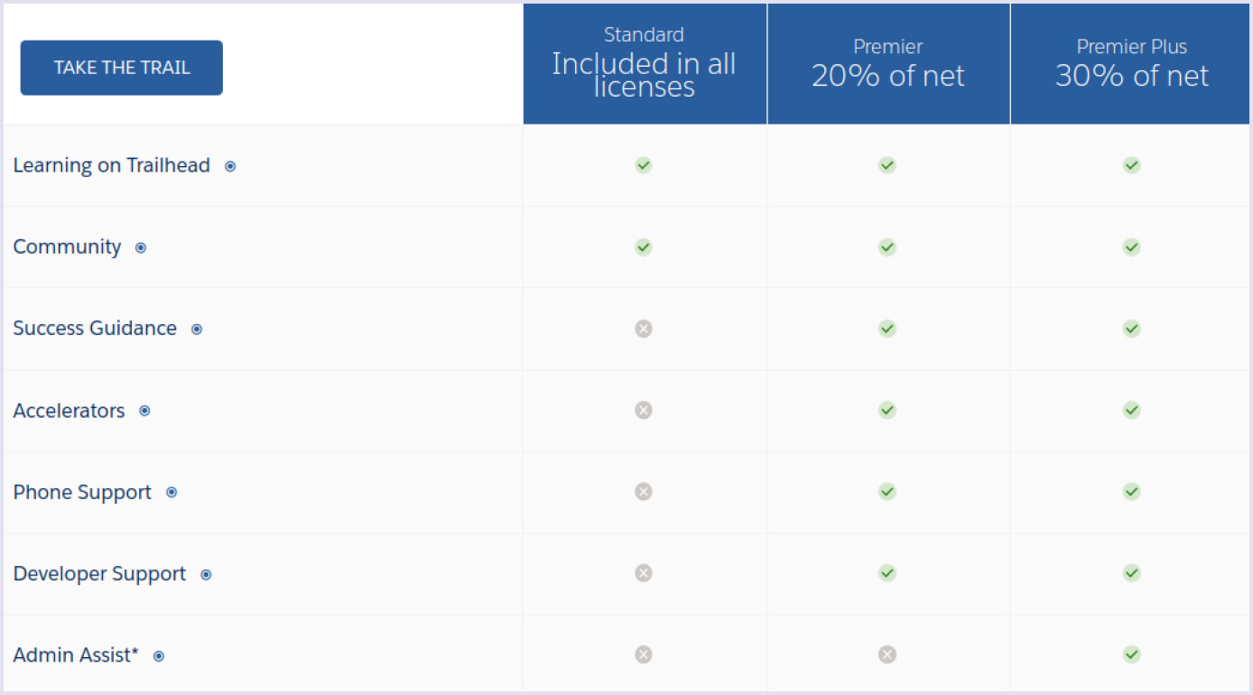 Subscription plans for Salesforce SaaS products | Codica