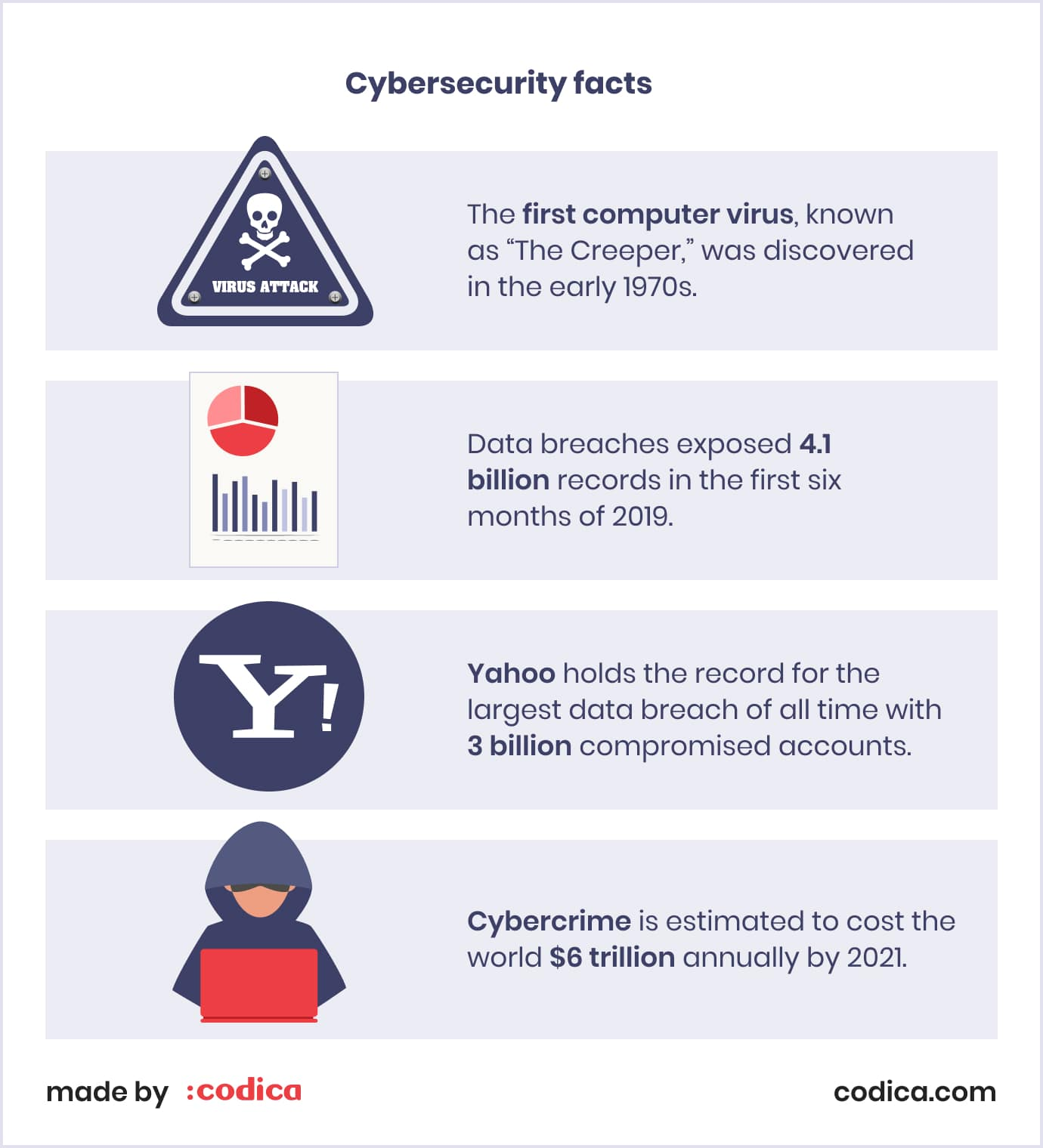 Facts about SaaS security