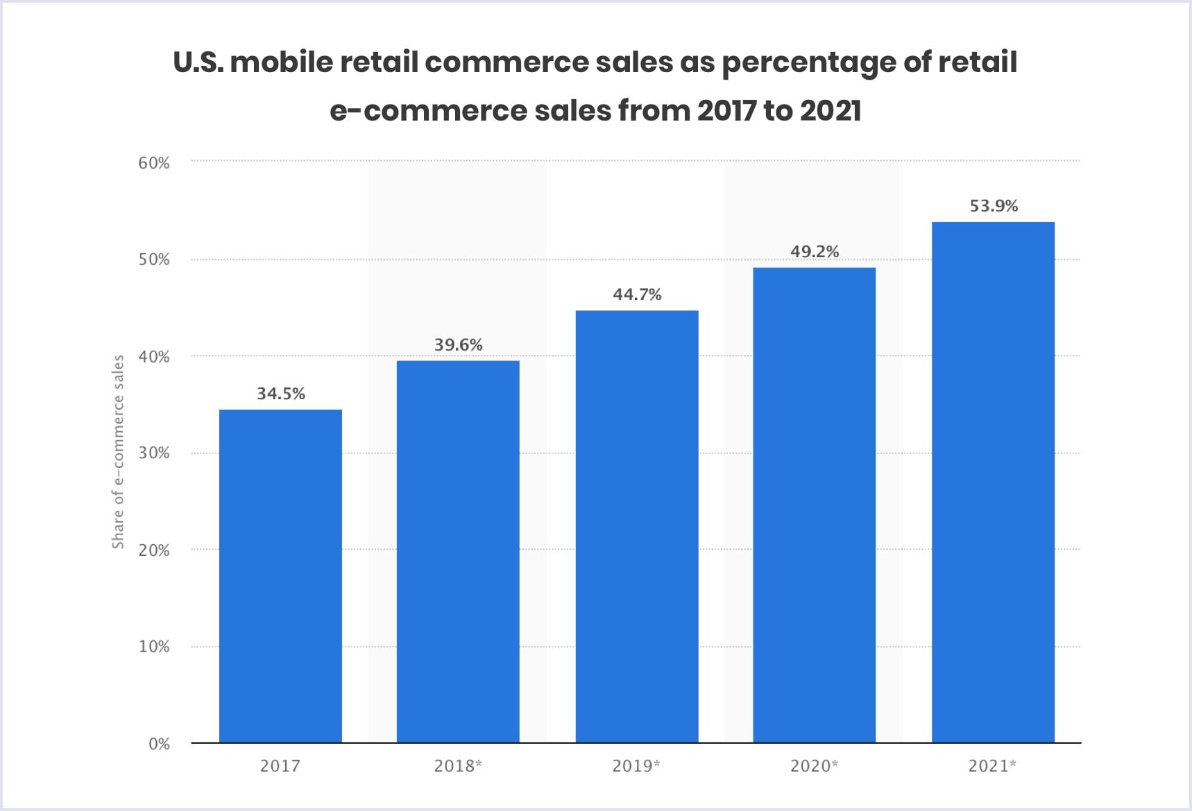US mobile retail commerce sales as percentage of retail e-commerce sales