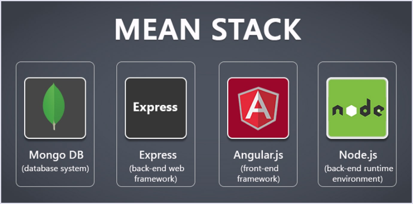 MEAN stack for SaaS product development | Codica