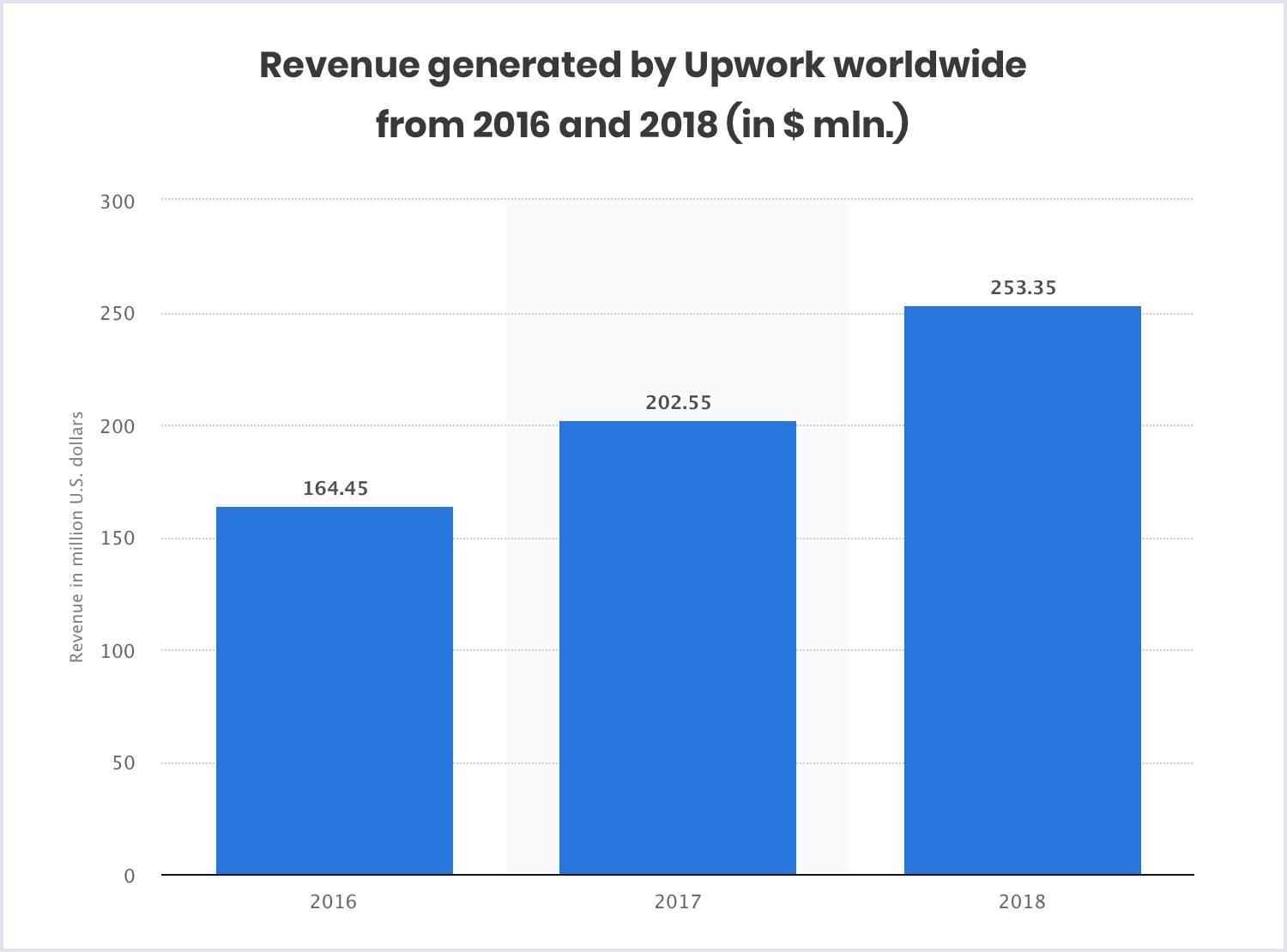 Statistics: Upwork revenue worldwide 2016-2018