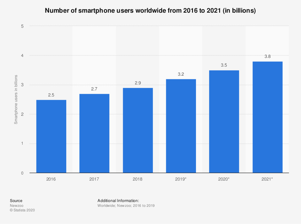 Number of smartphone users worldwide from 2016 to 2021