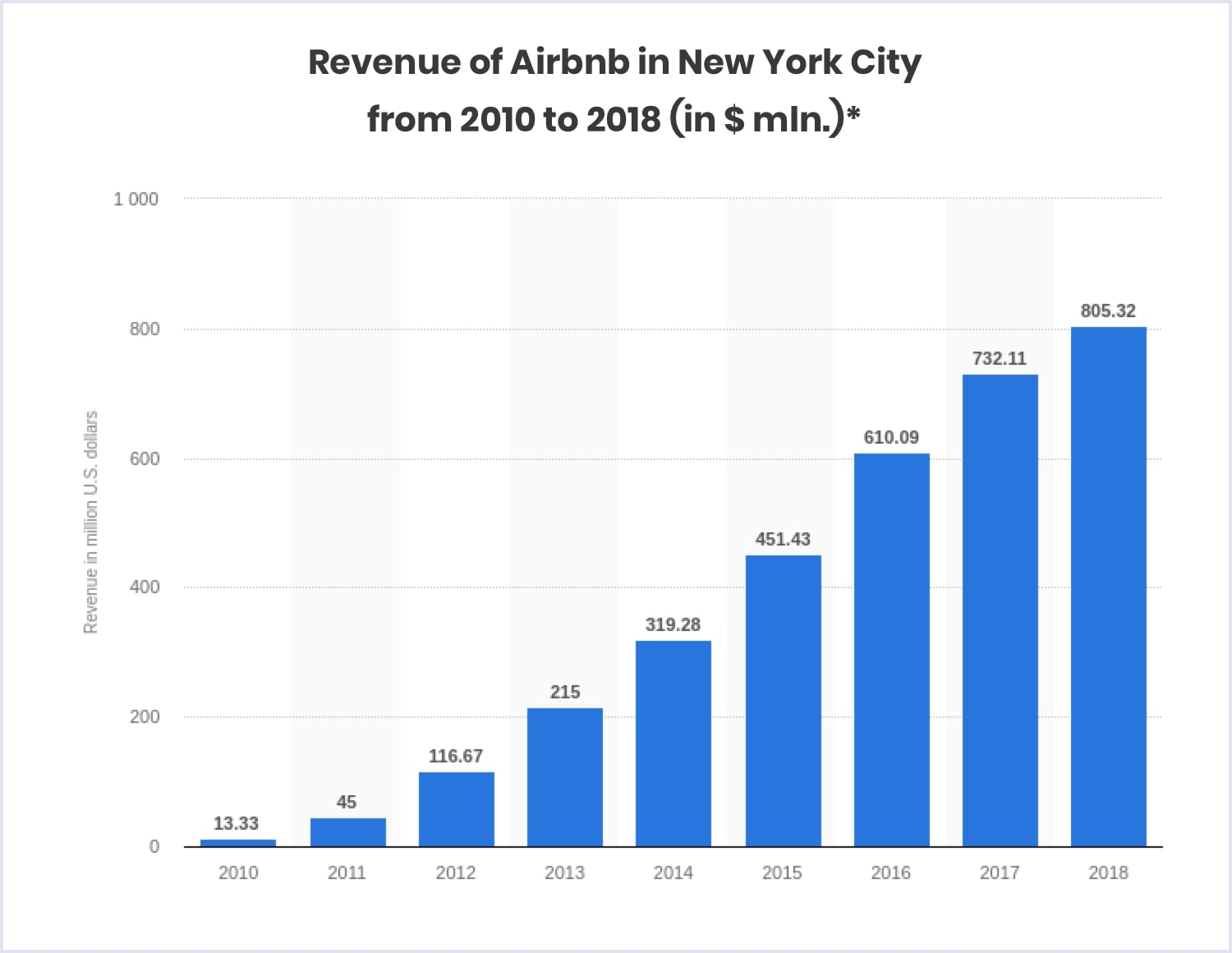 Statistics: Airbnb revenue in New York, 2010-2018