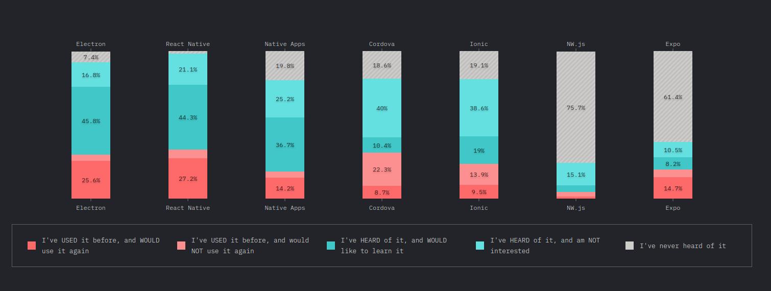 Chart: Popularity of mobile development frameworks in 2019 | Codica