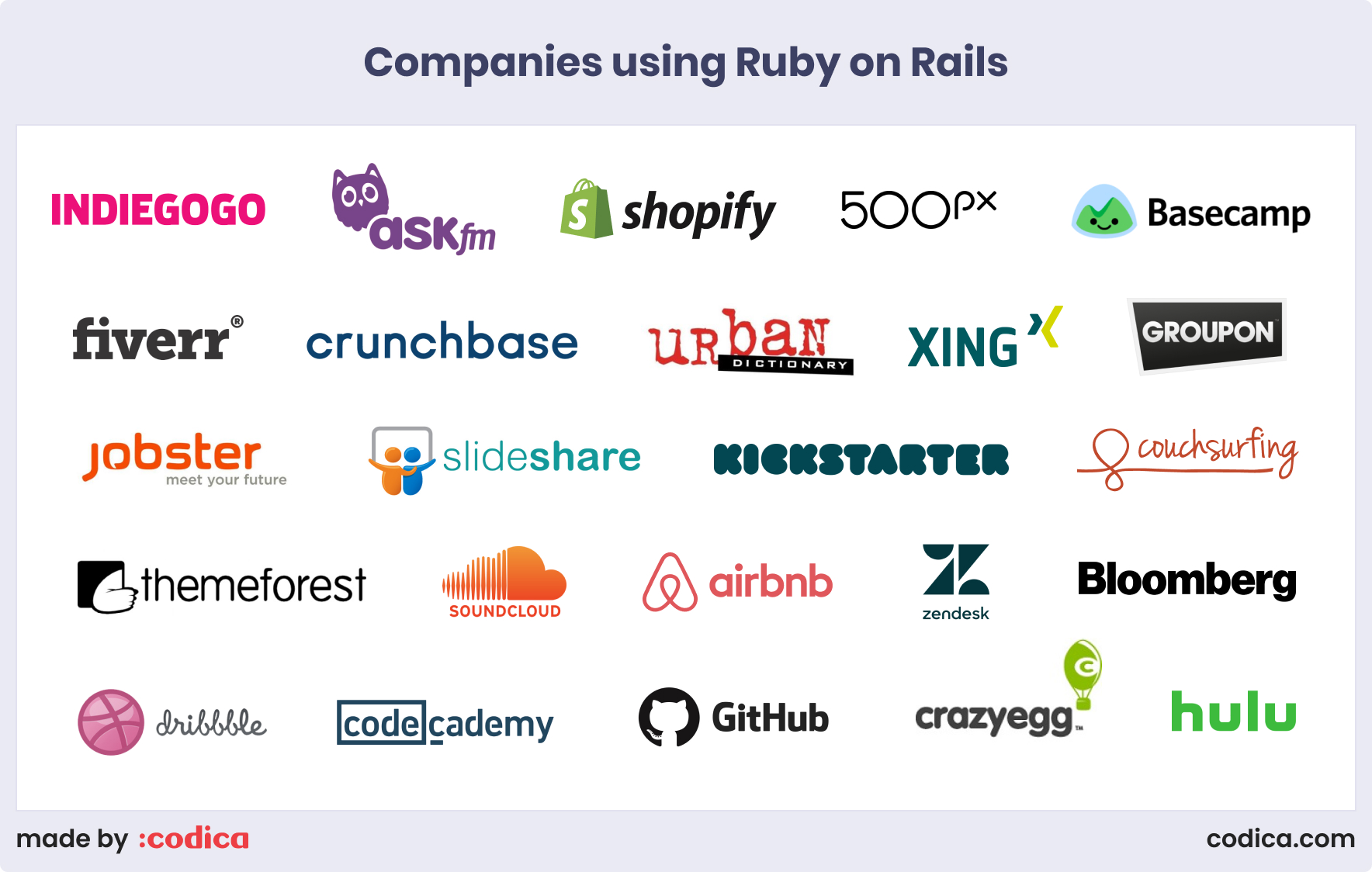 Companies using Ruby on Rails for their websites| Codica