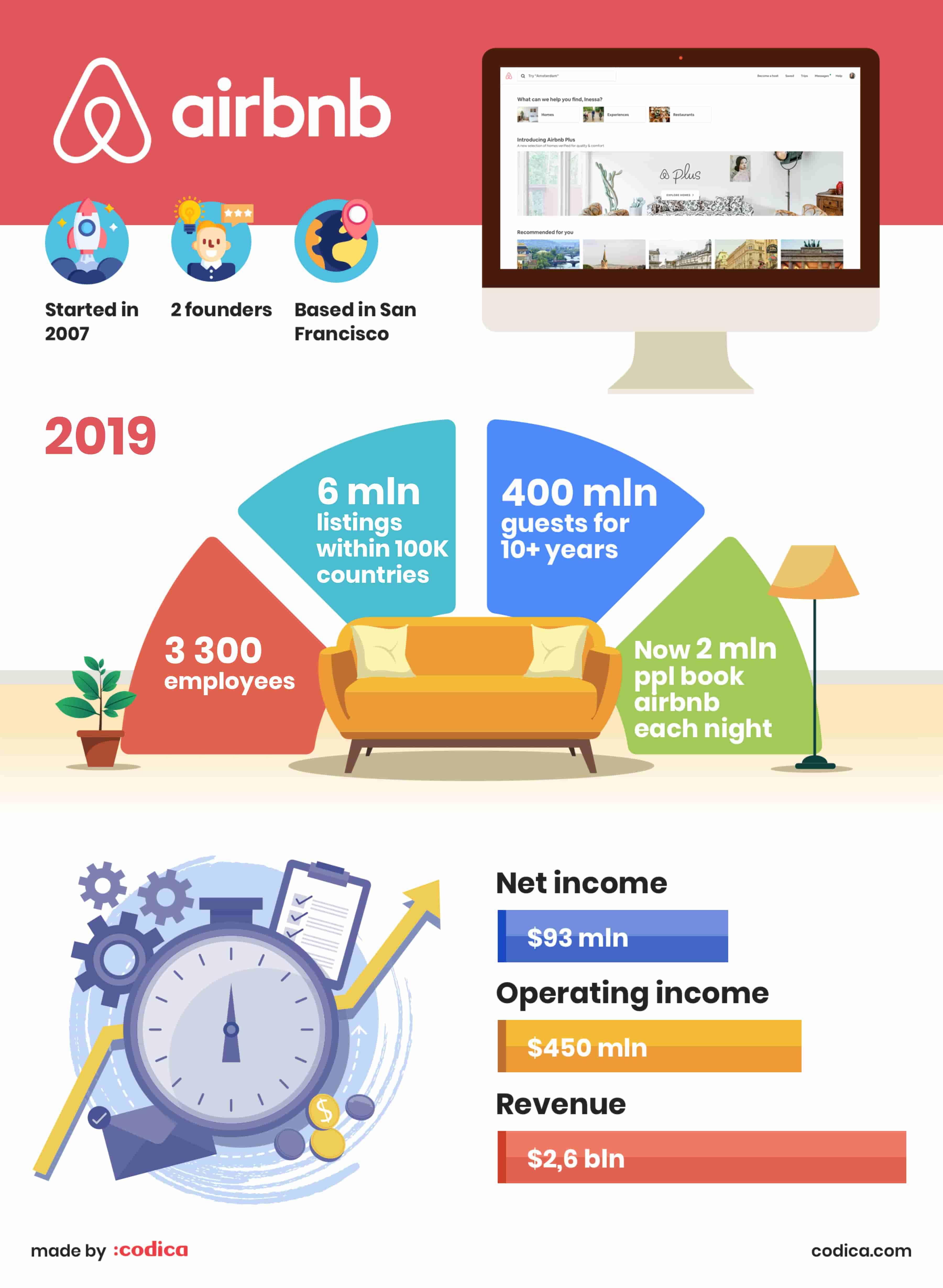 Airbnb stats 2019 | Codica