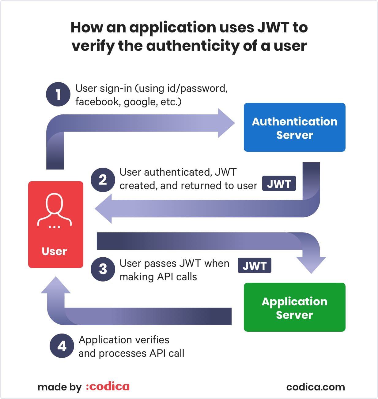 How an application uses Ruby-JWT gem to check a user's authenticity   Codica