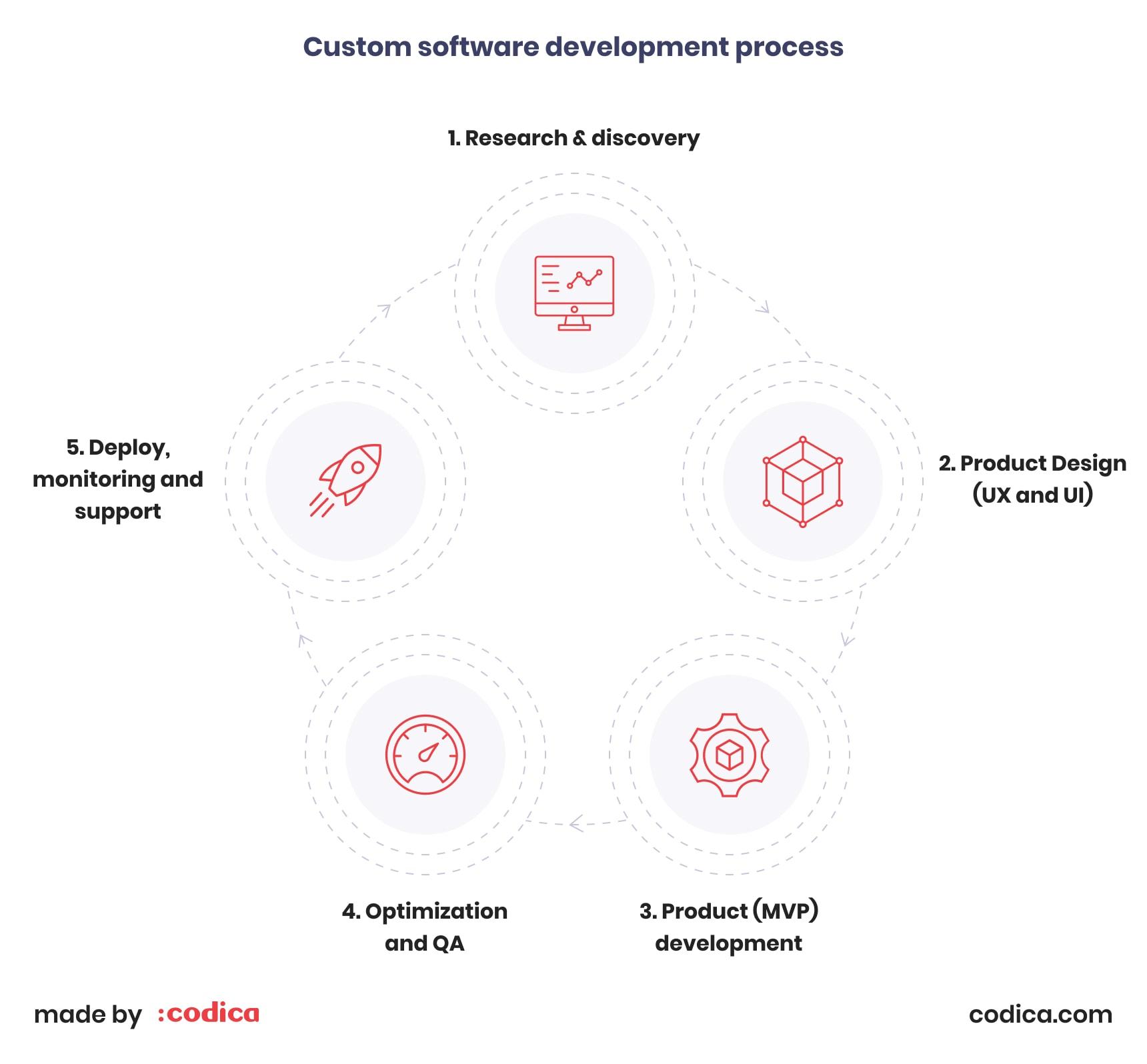 Custom software development process