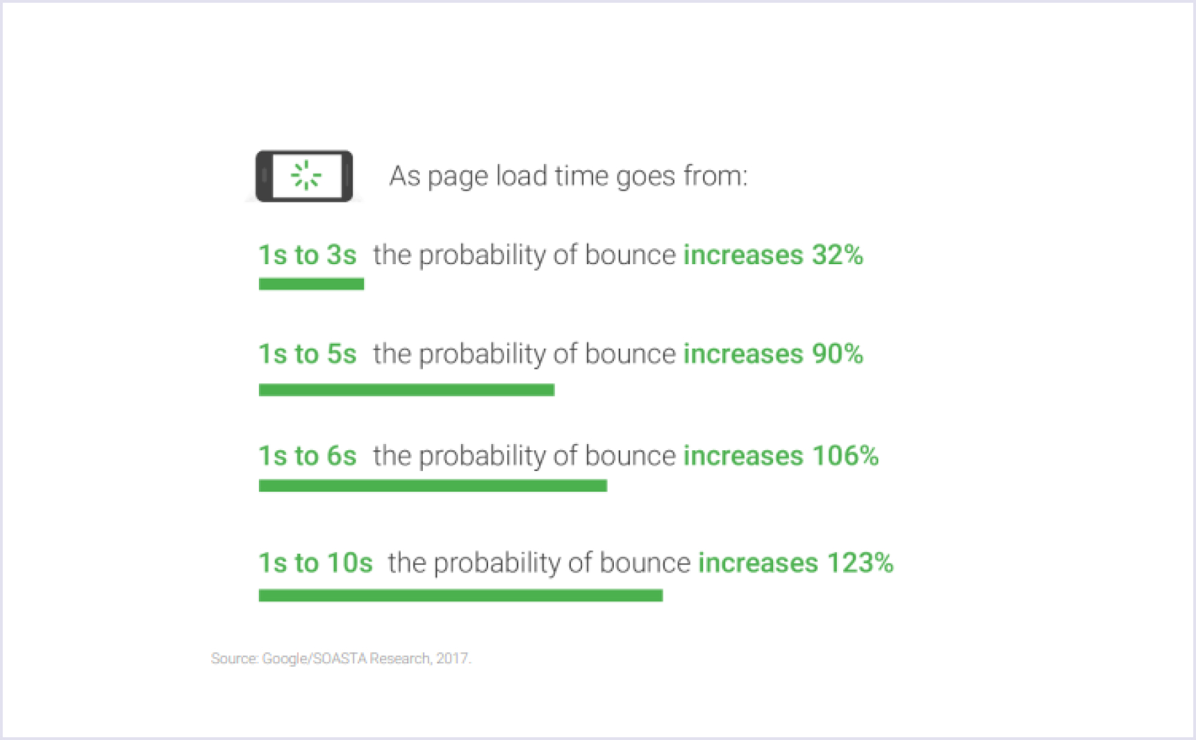 The decrease in the number of page views with each second delay | Codica