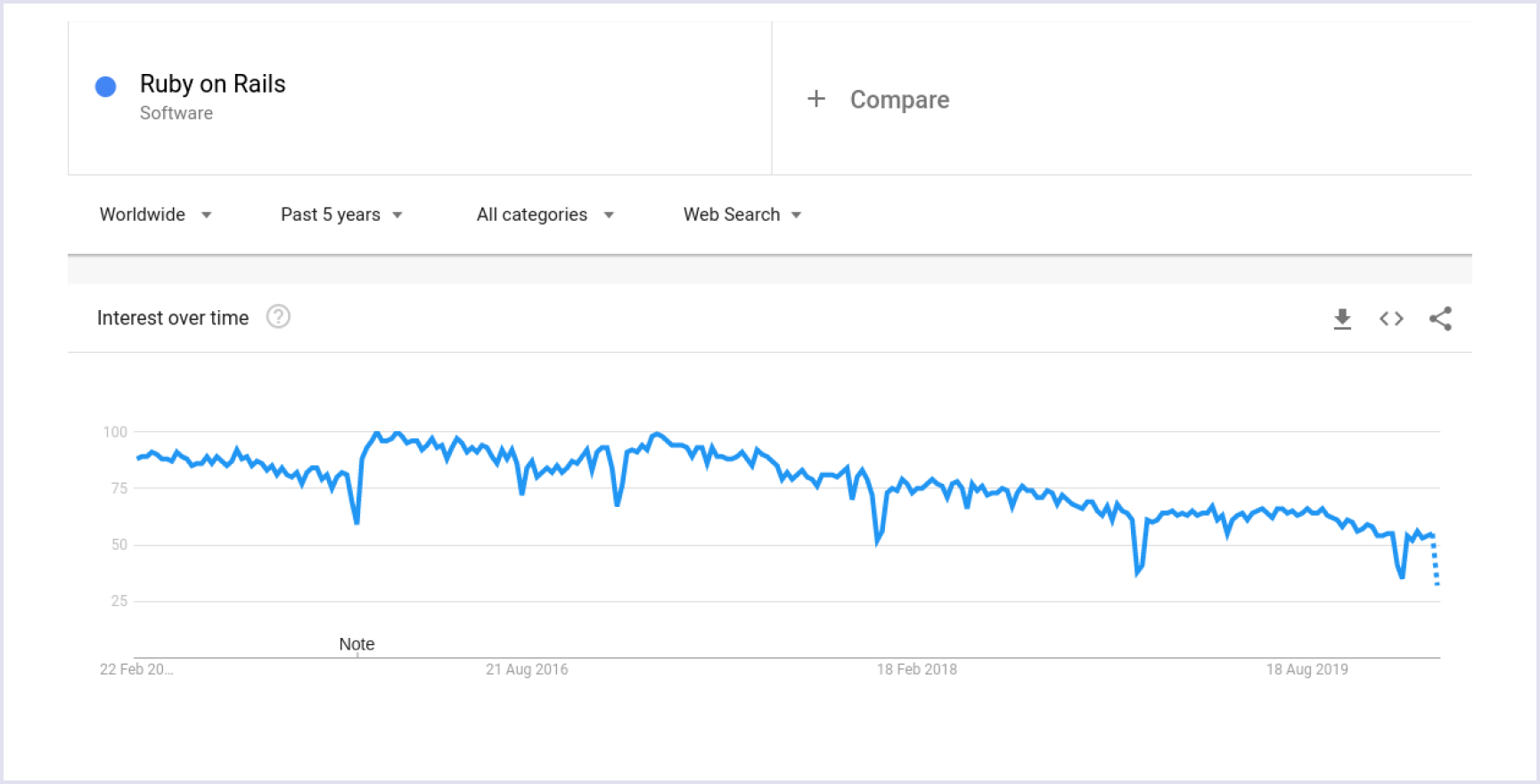 Popularity of Ruby on Rails according to Google Trends | Codica