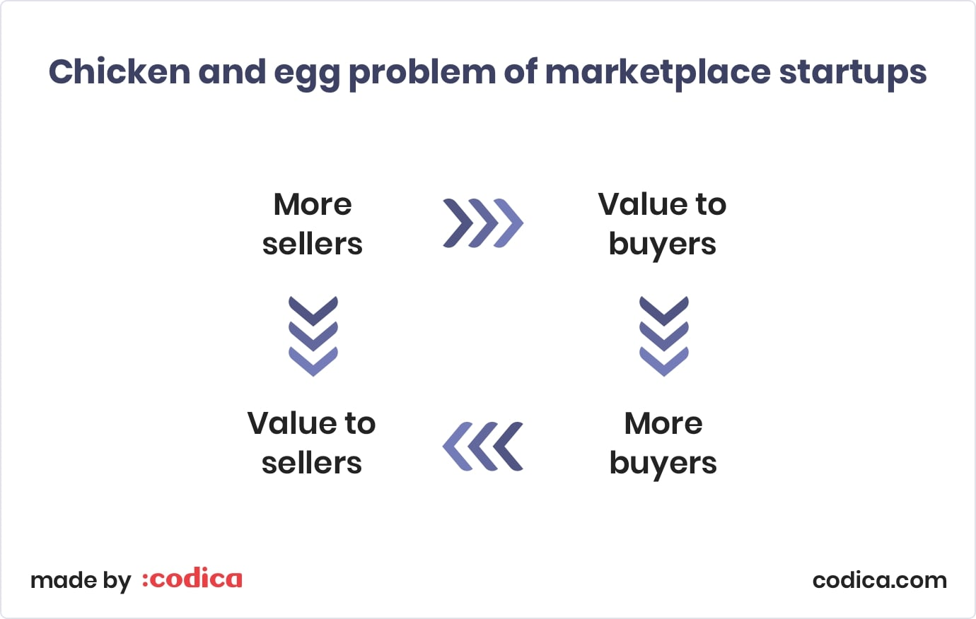 Chicken and egg problem for online marketplace startups | Codica