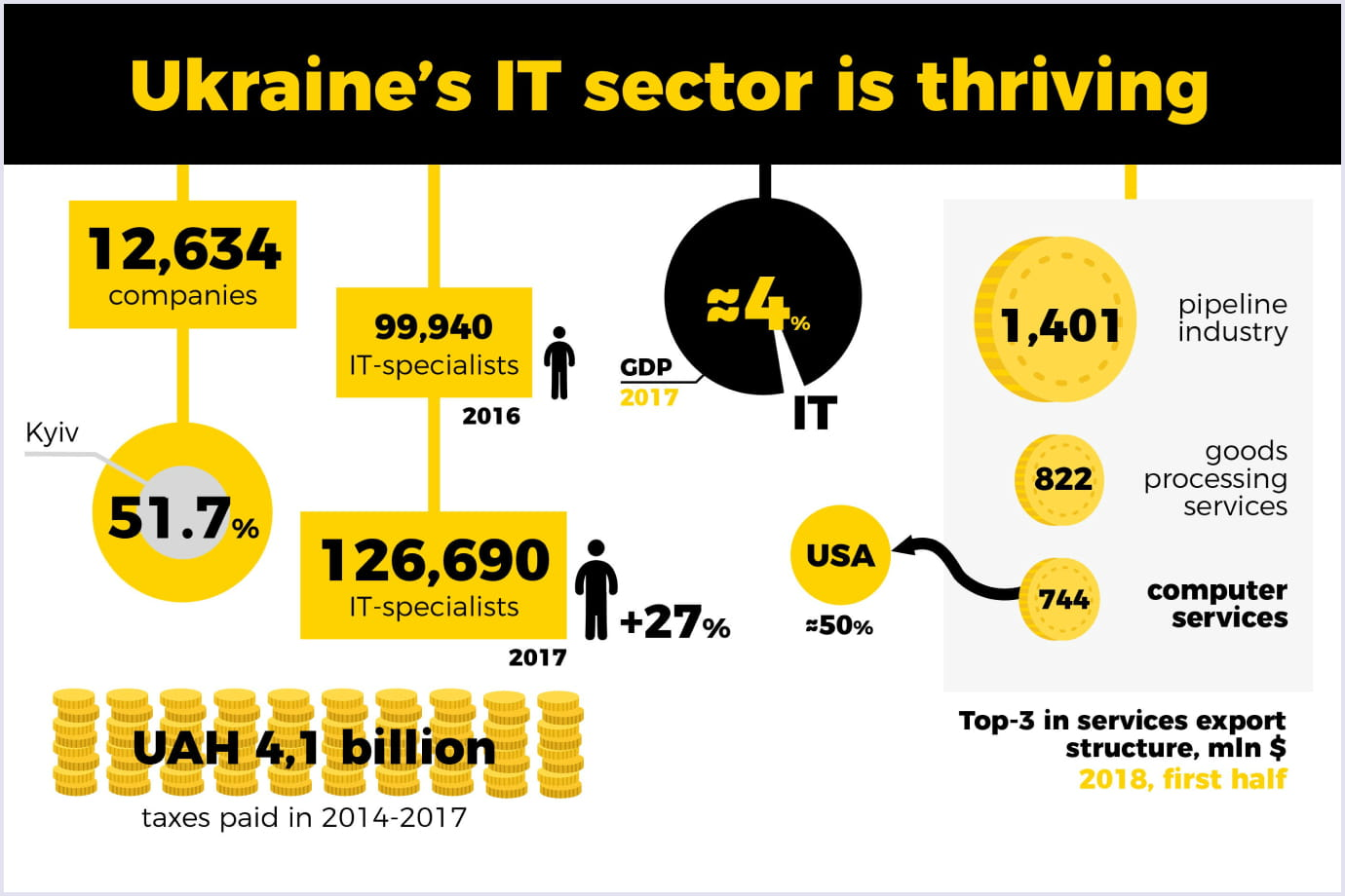 Infographics on the state of Ukraine's IT sector | Codica