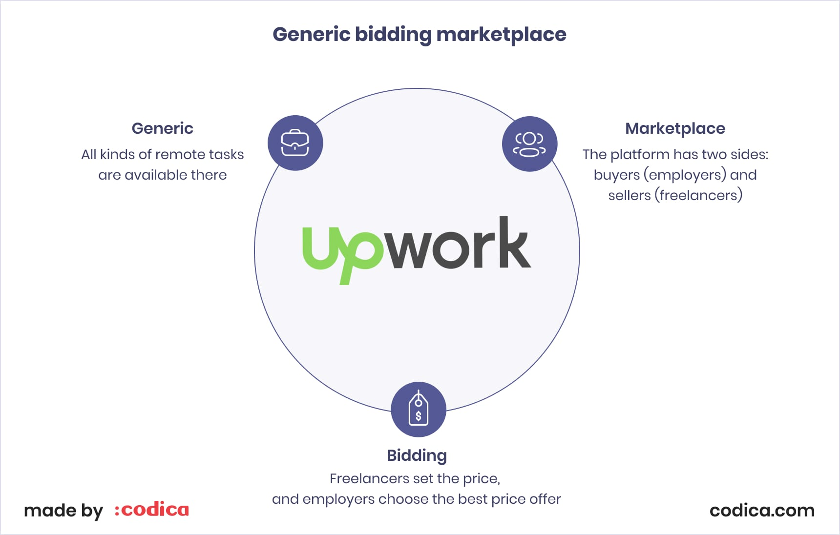 The structure of the generic bidding marketplace Upwork