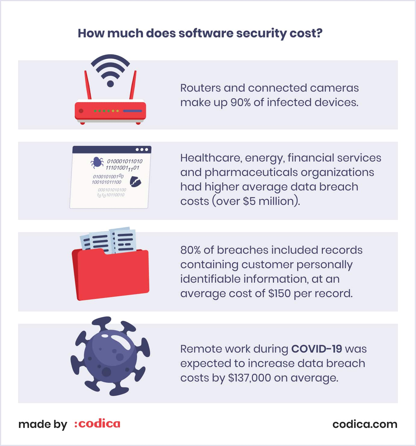 The costs of software security cost