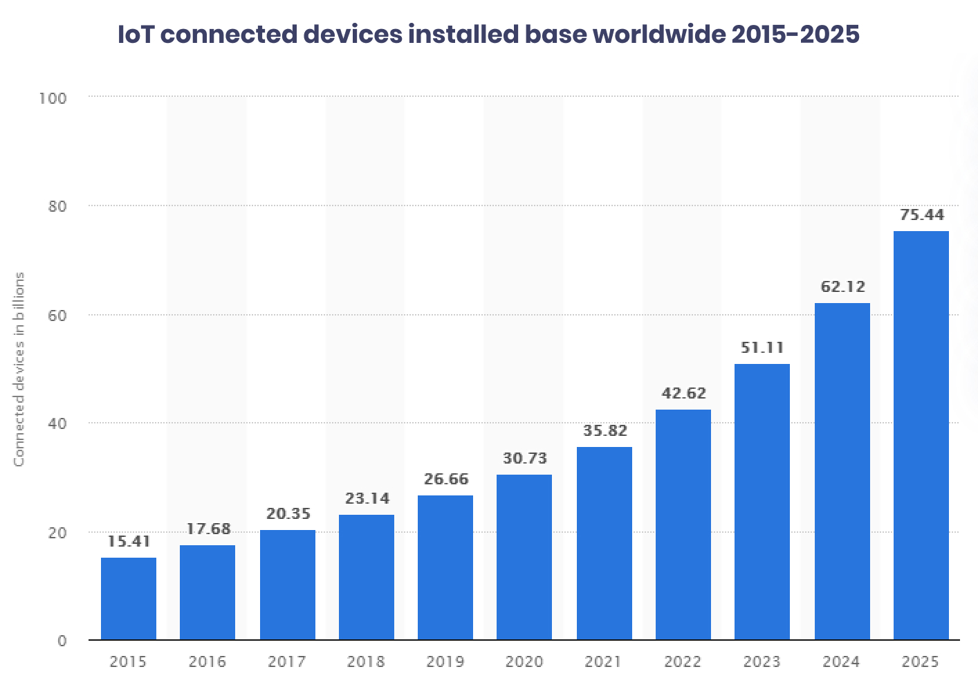IoT connected devices installed base worldwide 2015-2025