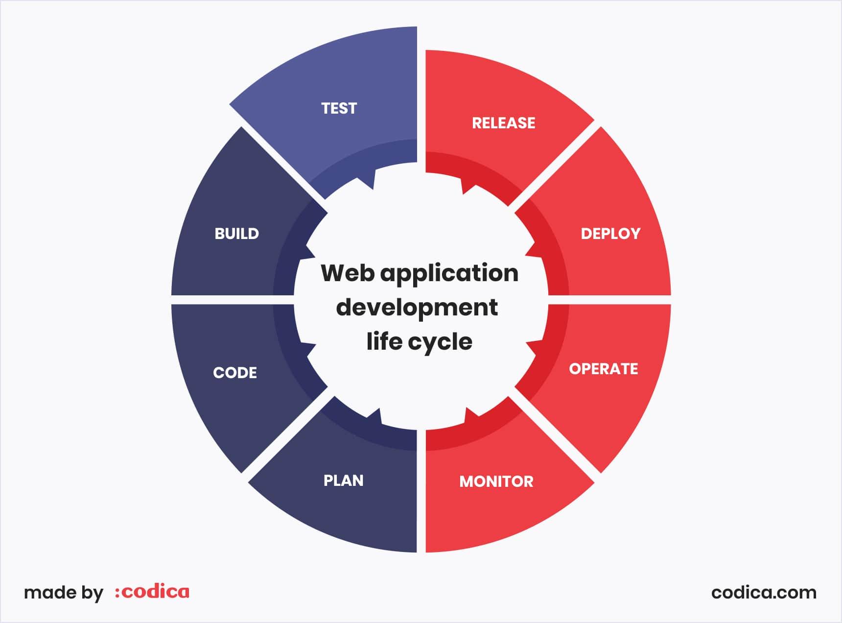 Web application development life cycle | Codica