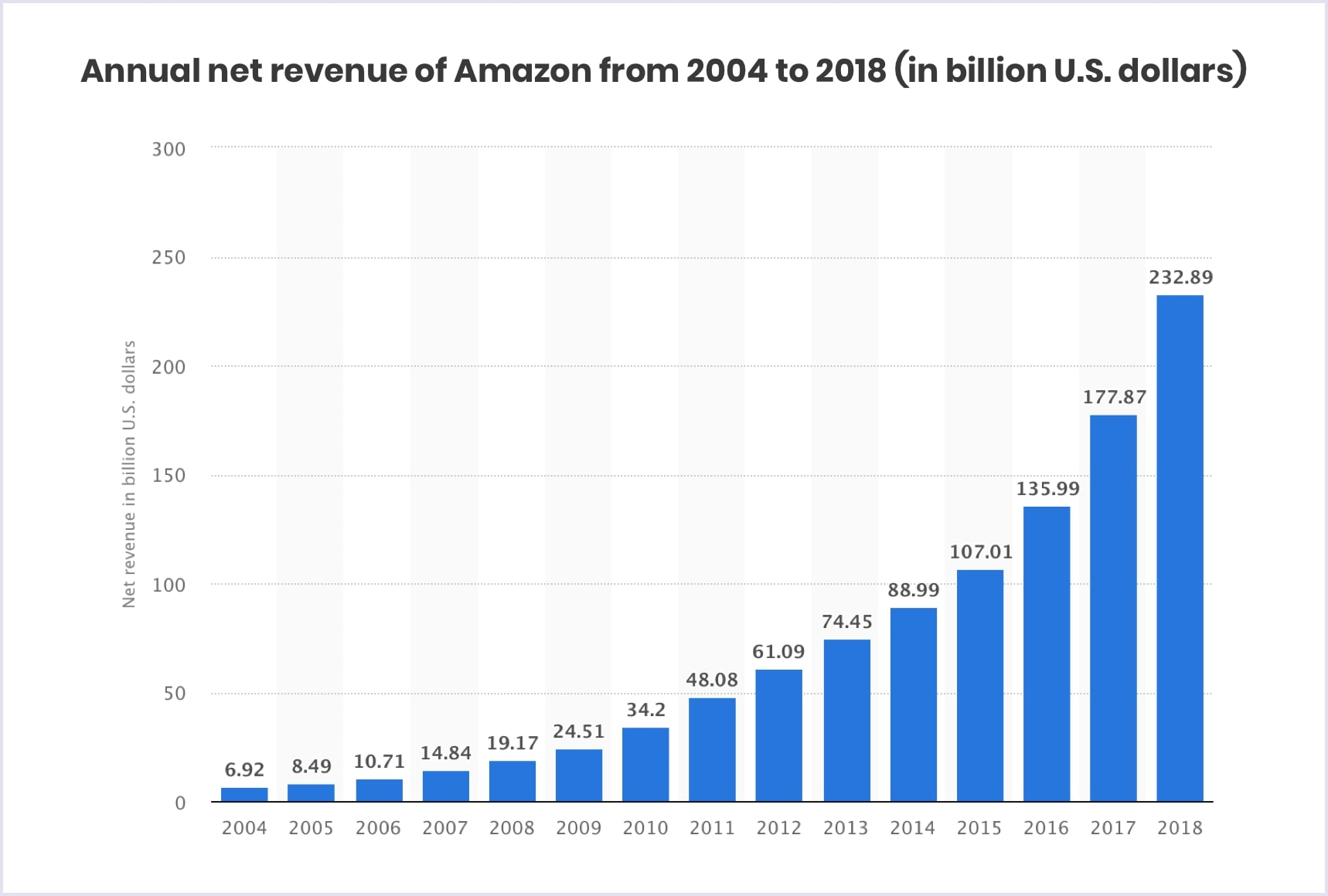 Statistics: Amazon annual net revenue 2004-2018 | Codica