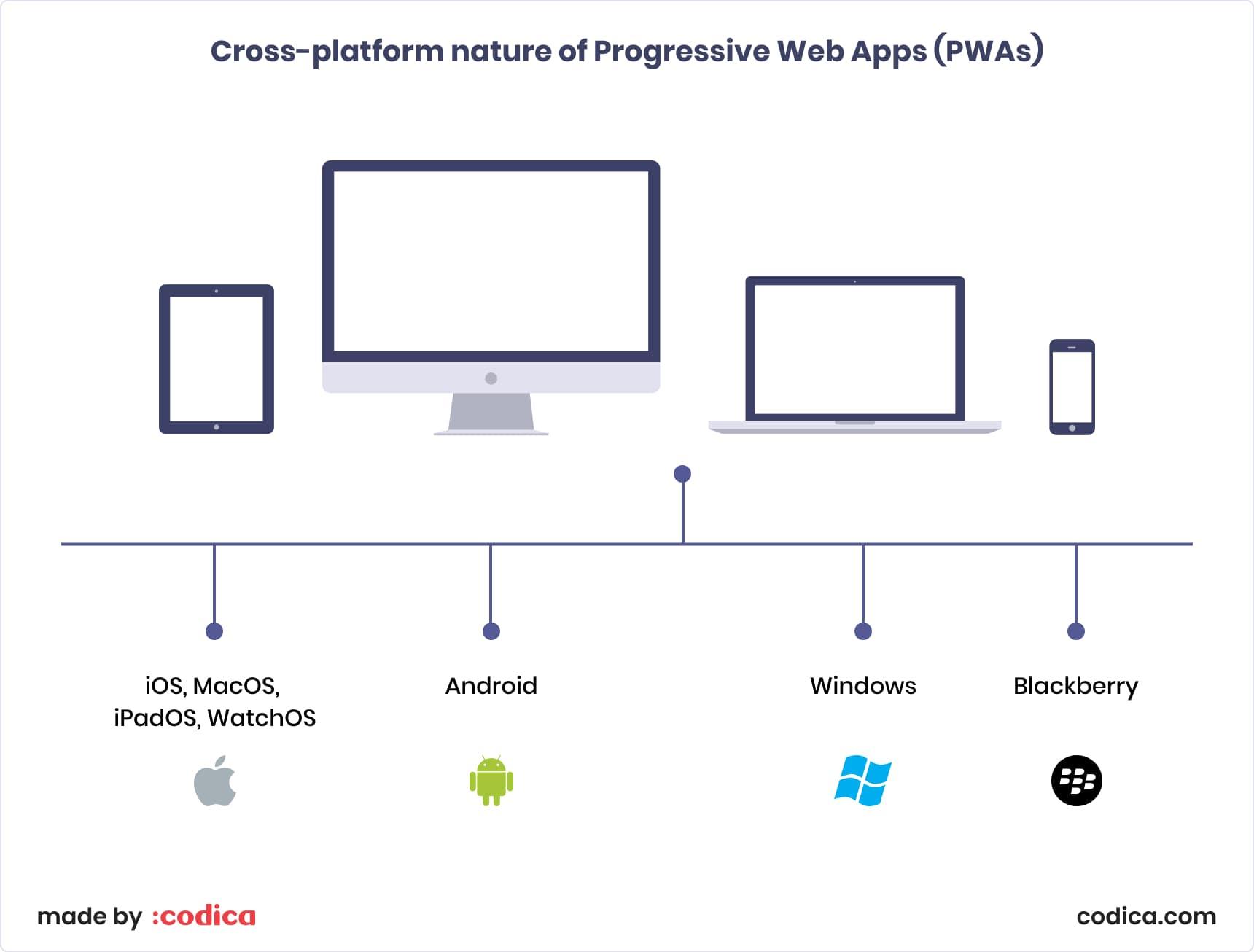 Cross-platform nature of PWA