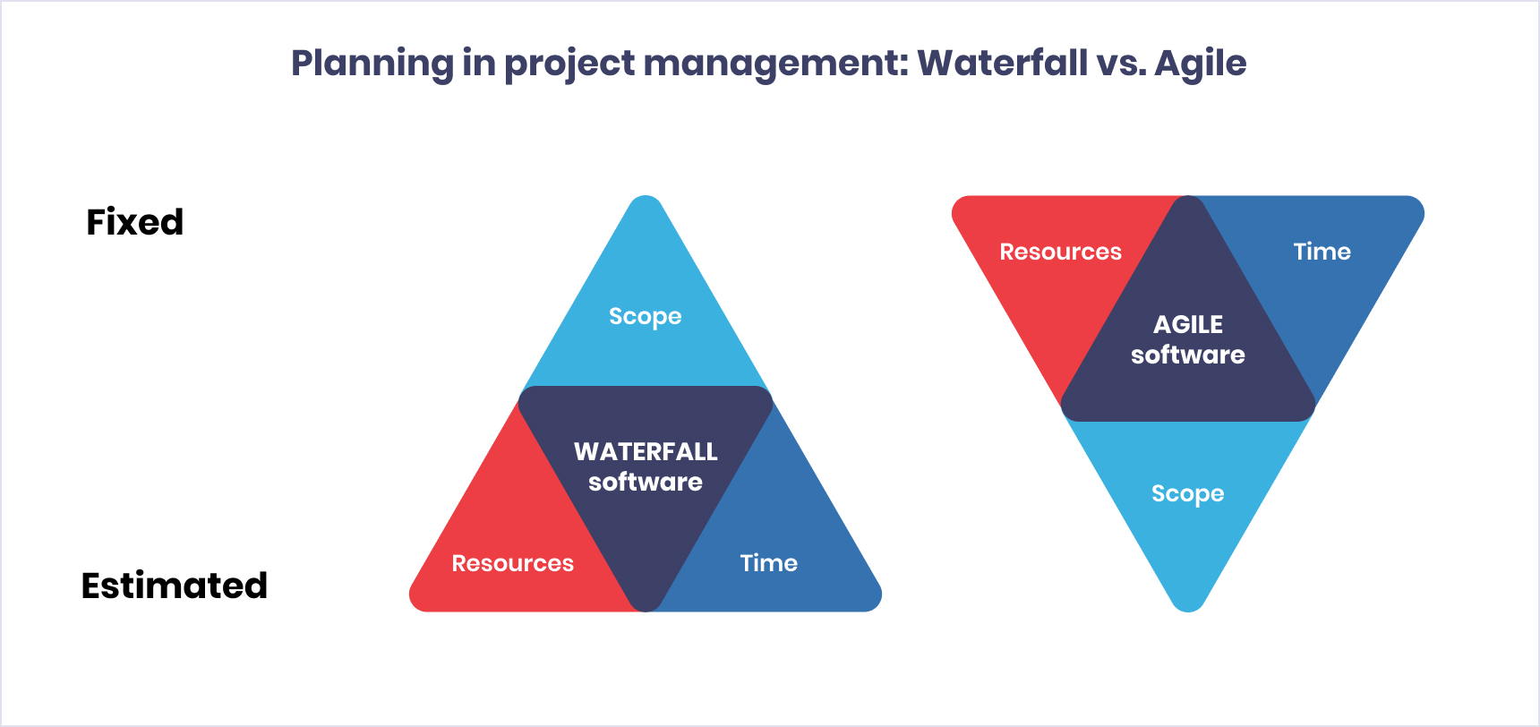 The difference between waterfall and agile | Codica