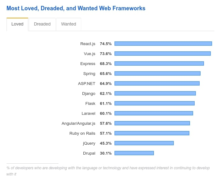Most wanted frameworks by StackOverflow