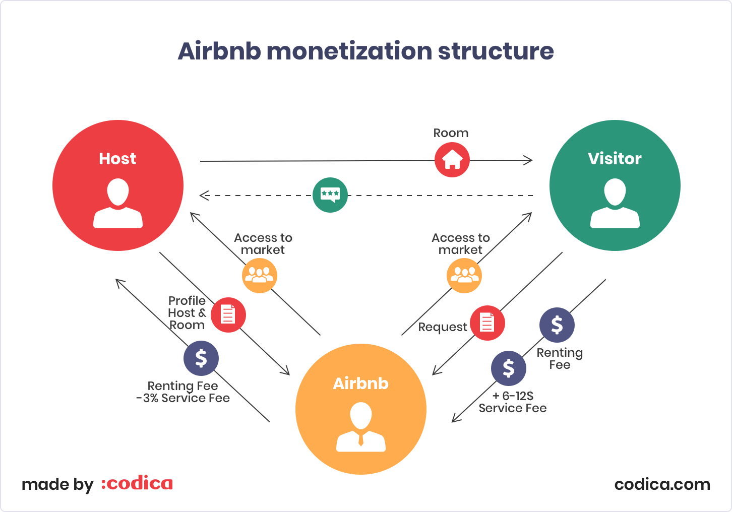 Airbnb monetization structure | Codica