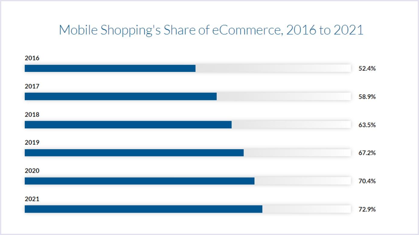 Crescimento das compras pelo celular entre 2016-2021 como uma tendência do mercado