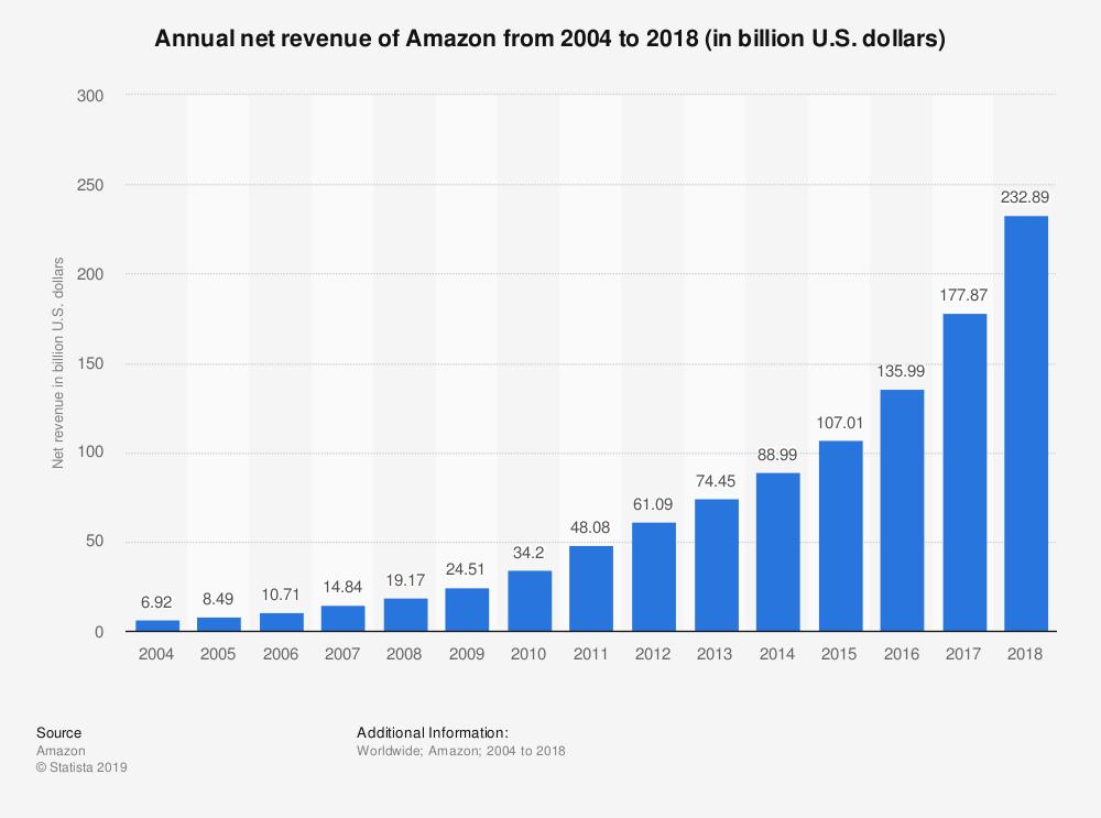 Amazon annual net revenue 2004-2018