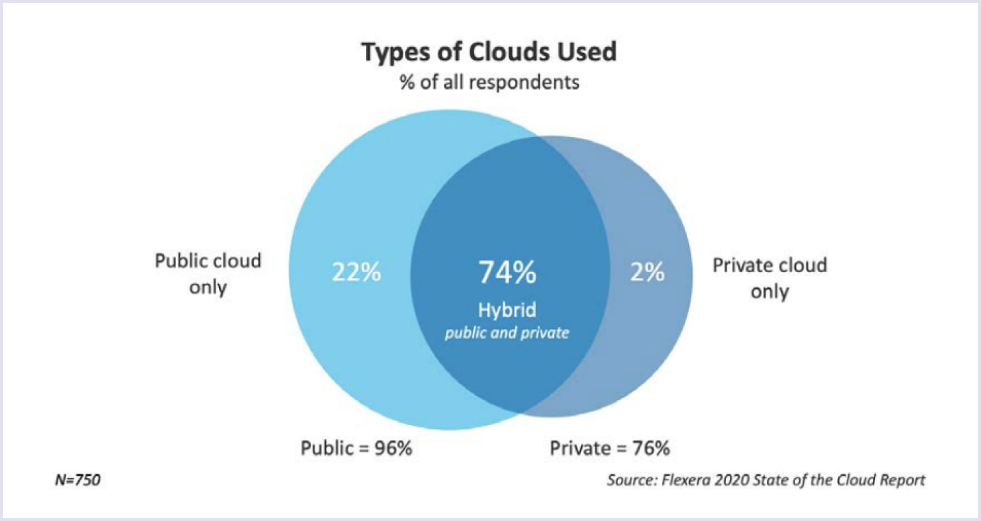 Distribution of private and public cloud as of 2020