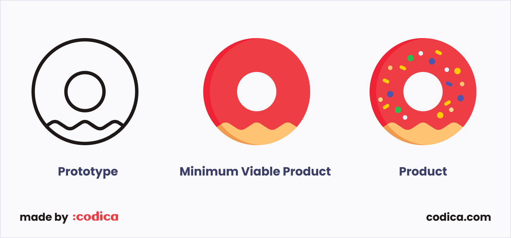 Comparison of a prototype, MVP, and product | Codica