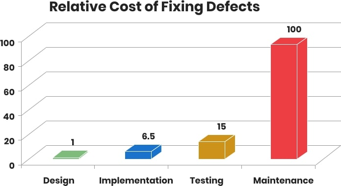 Relative Costs of Fixing Software Bugs Depending on the Stage Discovered   Codica