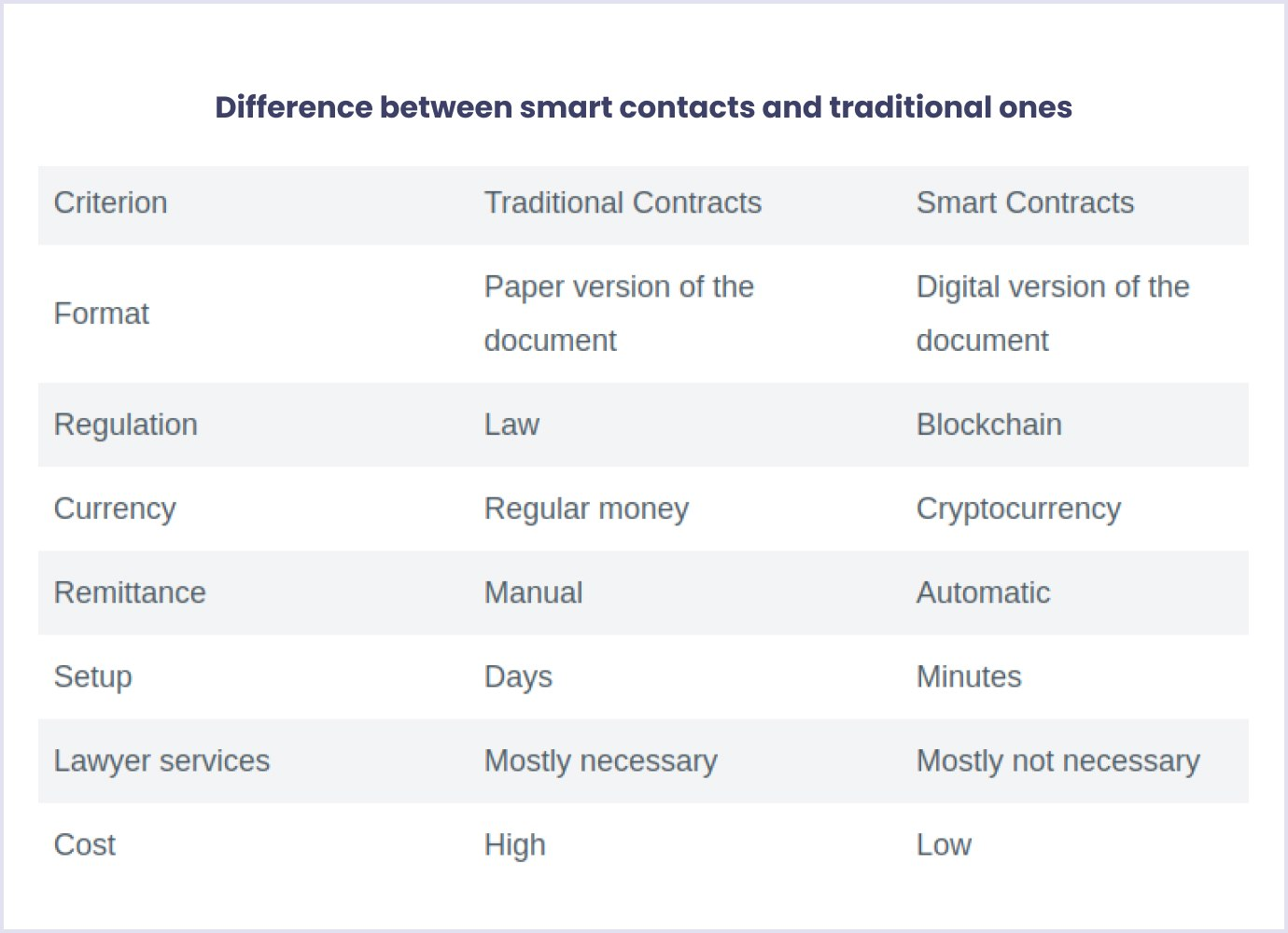 Difference between smart contacts and traditional ones