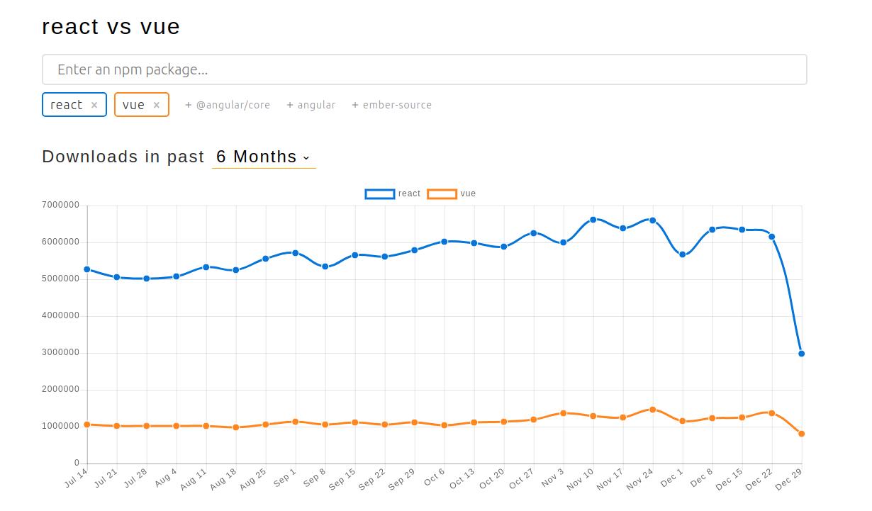 React vs Vue npm packages download counts | Codica