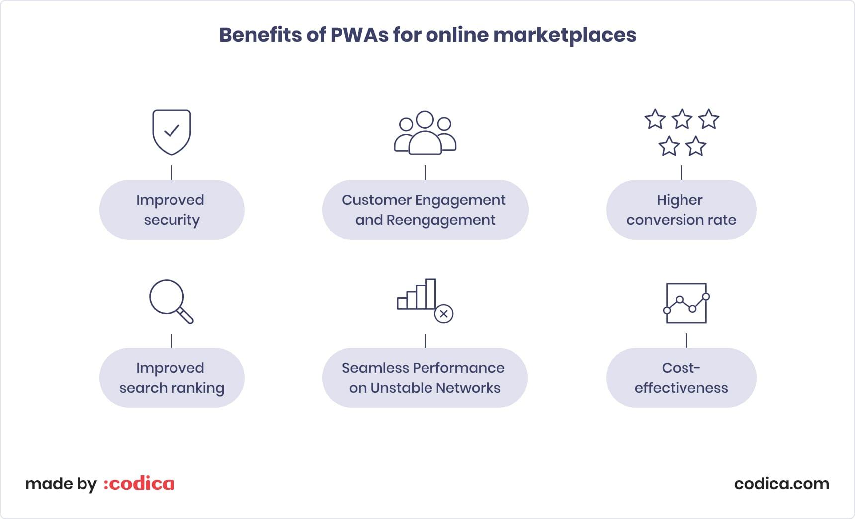 Benefits of PWA for e-commerce marketplaces | Codica