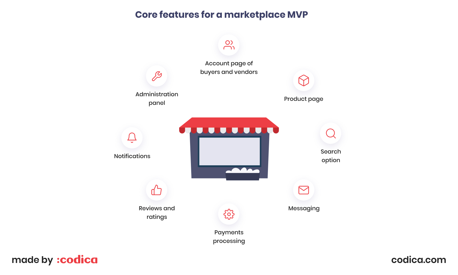 Core features for a marketplace MVP