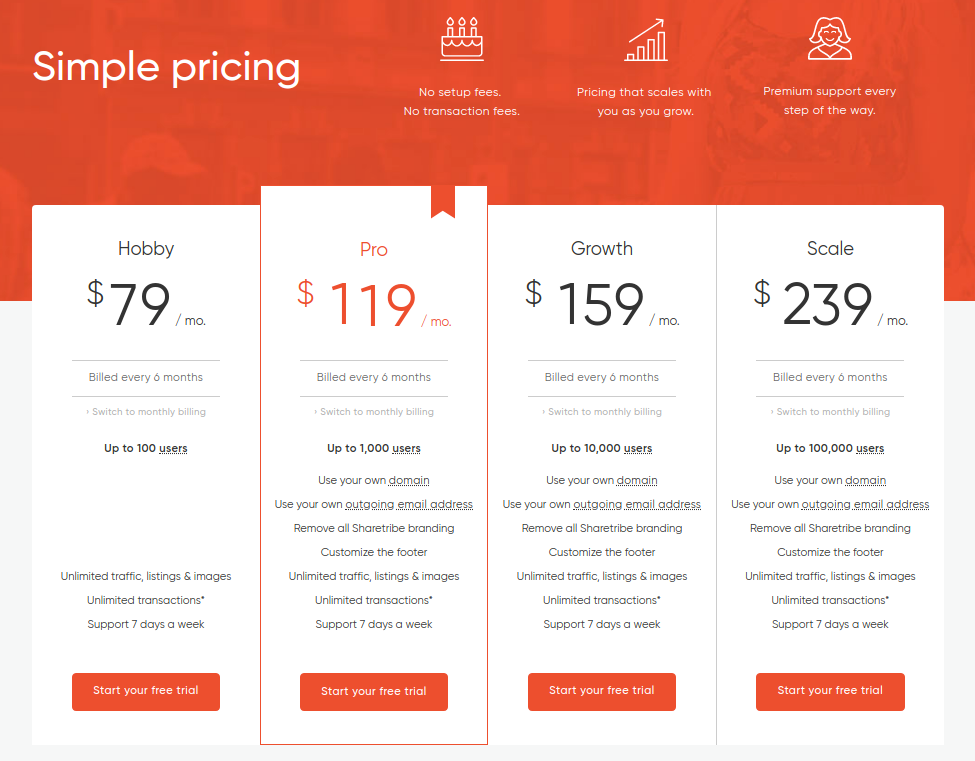 Sharetribe pricing for ready-made solution