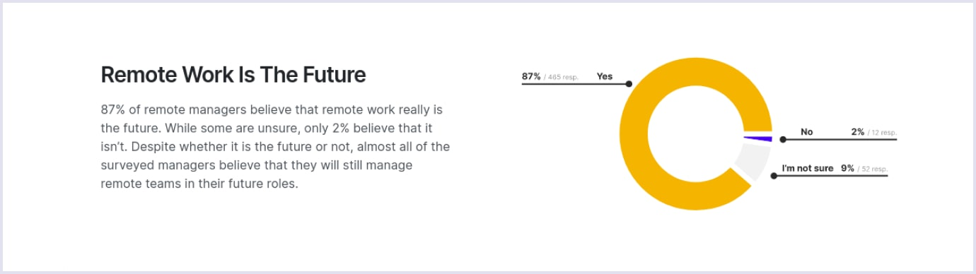 Number of remote managers that agree that remote work is the future