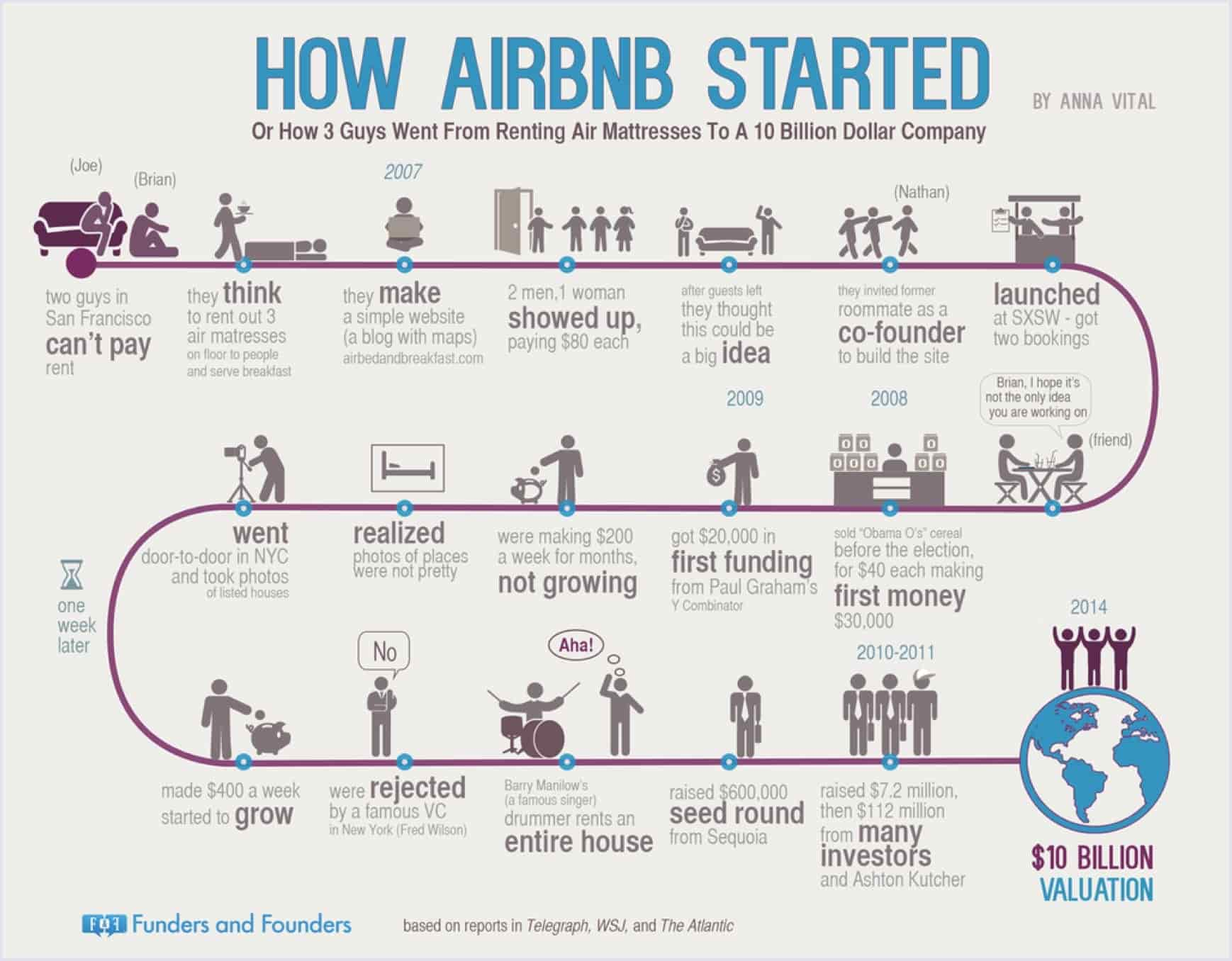 How Airbnb started infographic