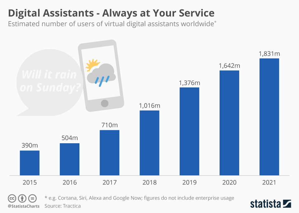 Estimated number of users of virtual digital assistants worldwide 2015-2021