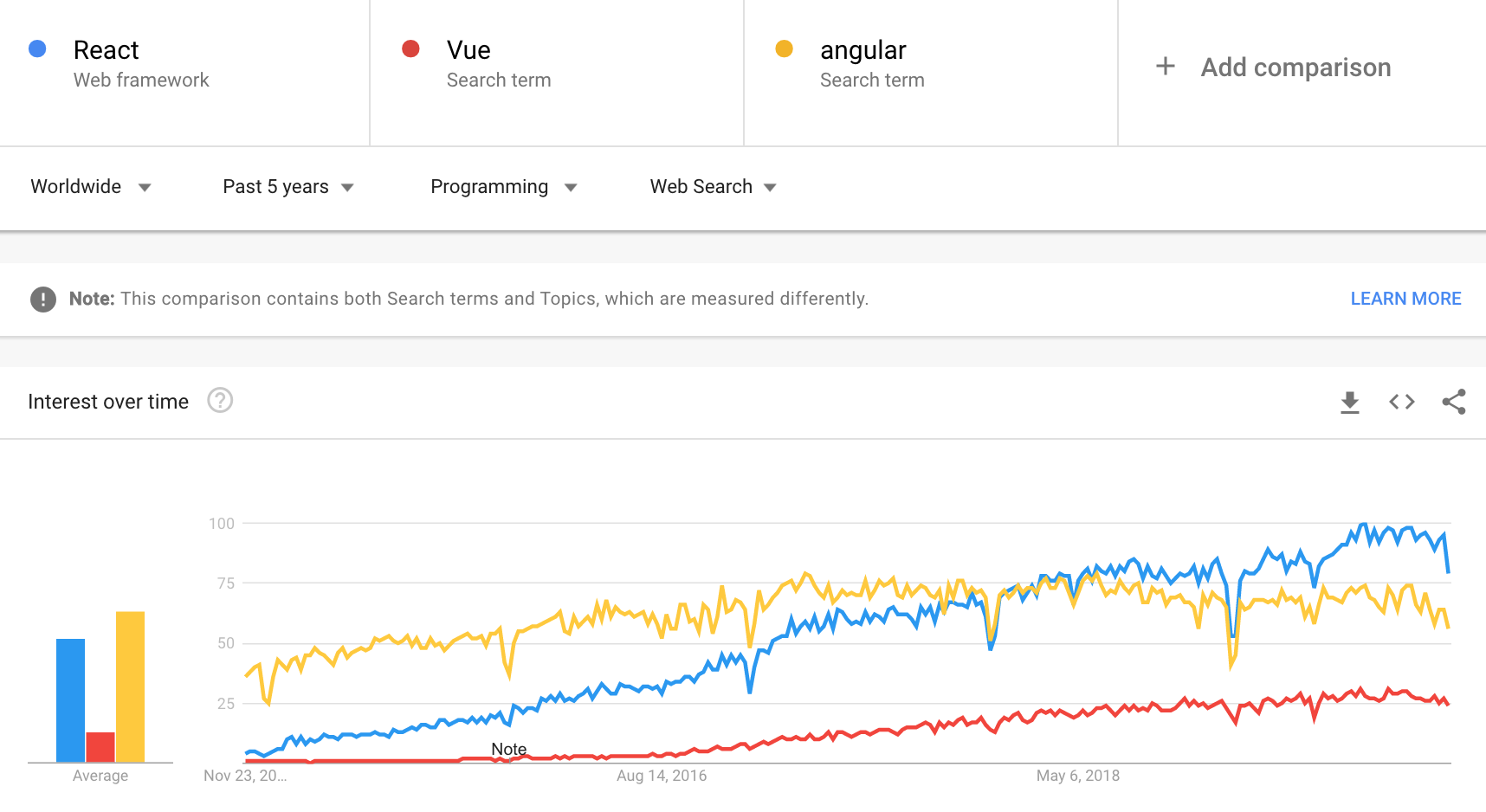 Google trends comparison of React vs Vue vs Angular