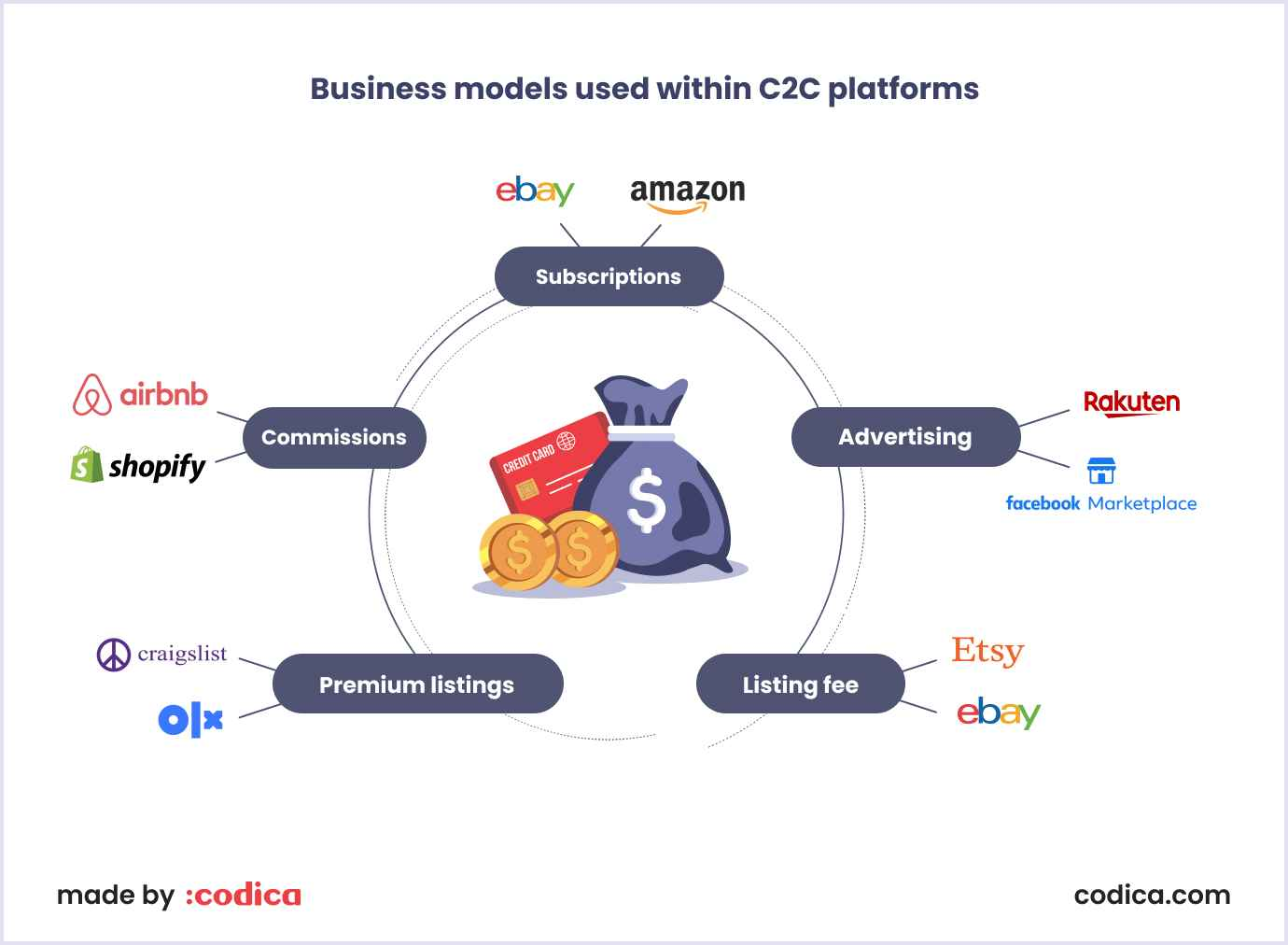 Business models widely used by C2C platforms